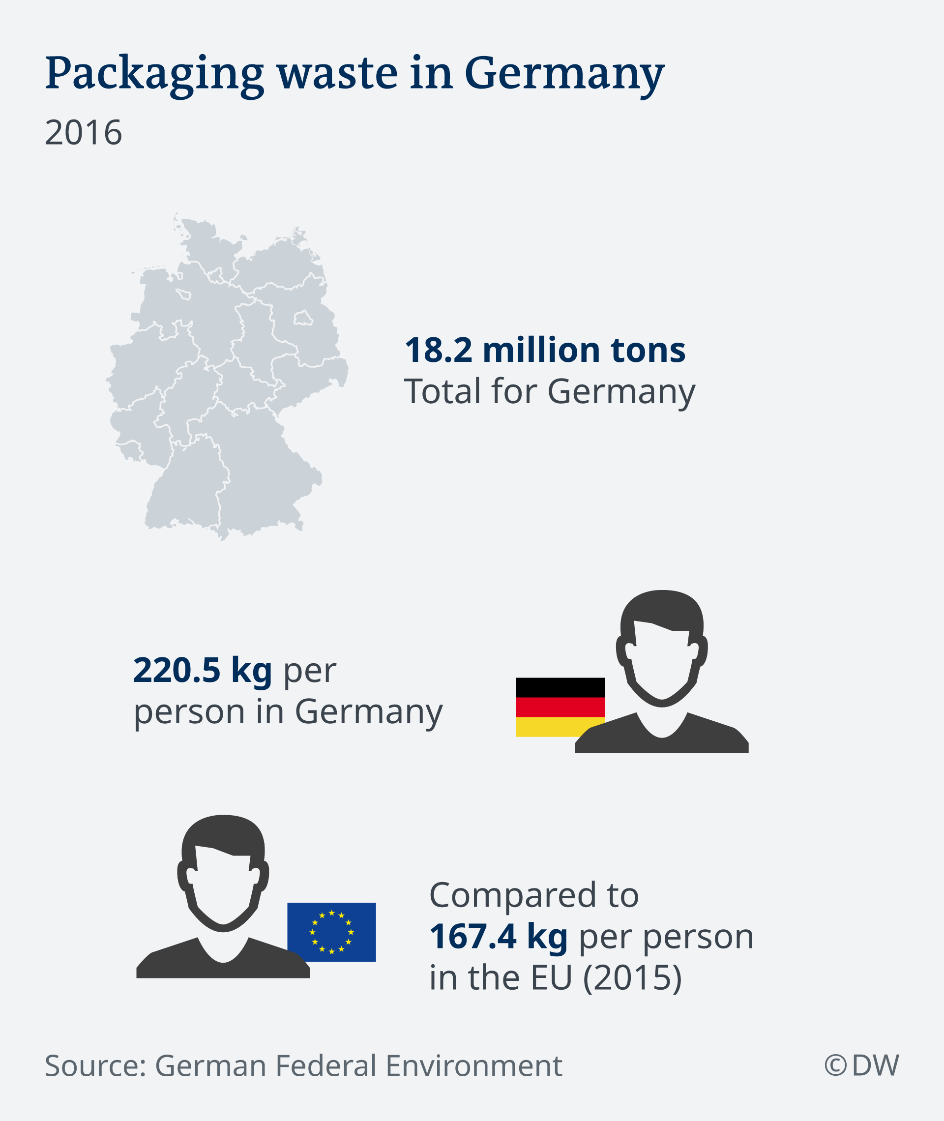 Infographic showing packaging waste in Germany