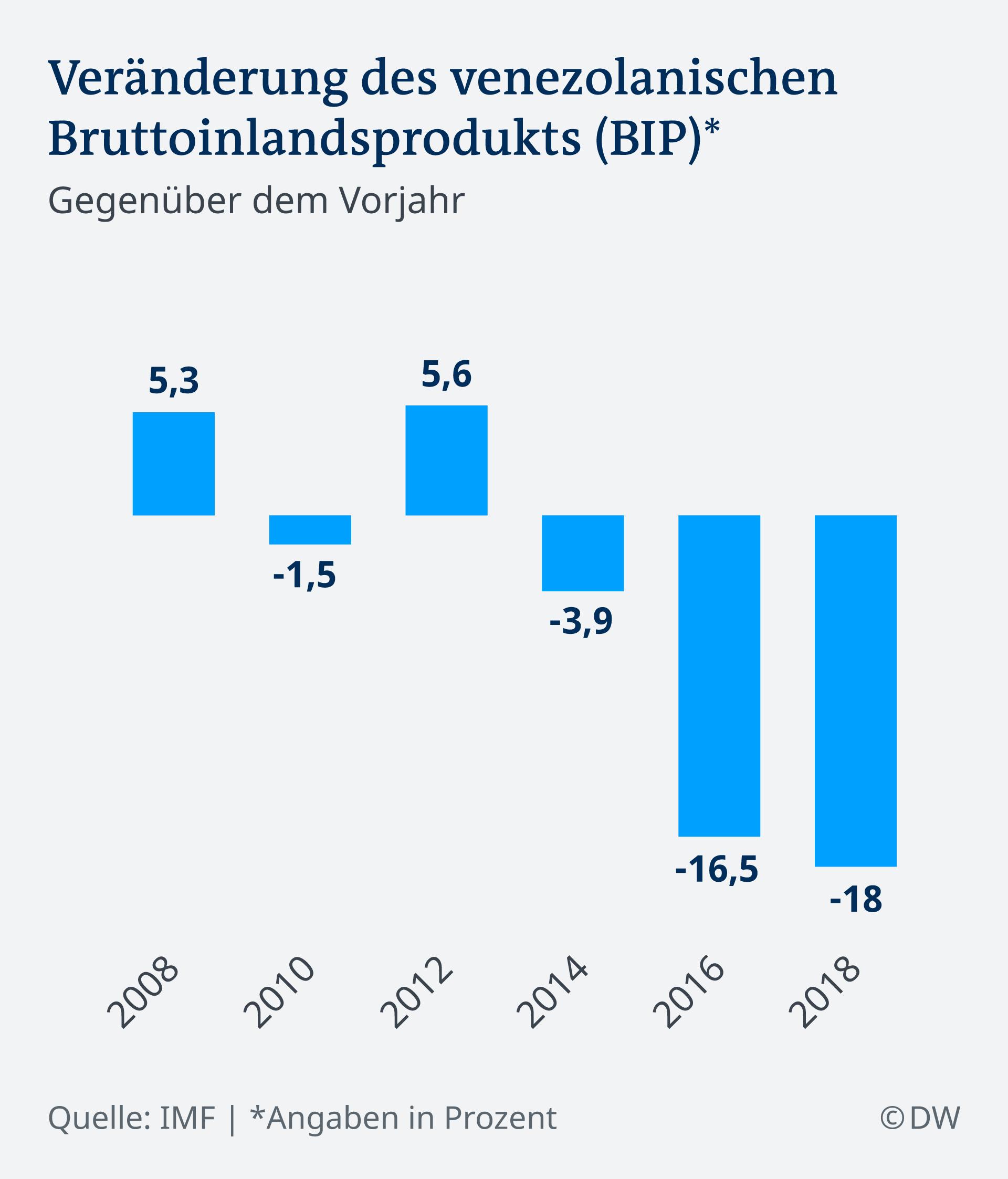 Infografik Veränderung BIP Venezuela DE