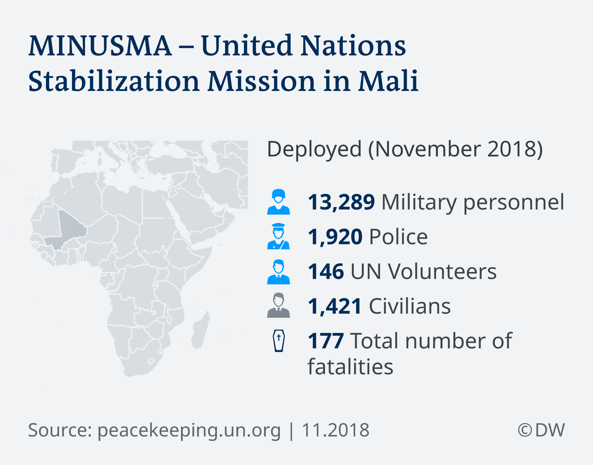 Graphic showing MINUSMA
