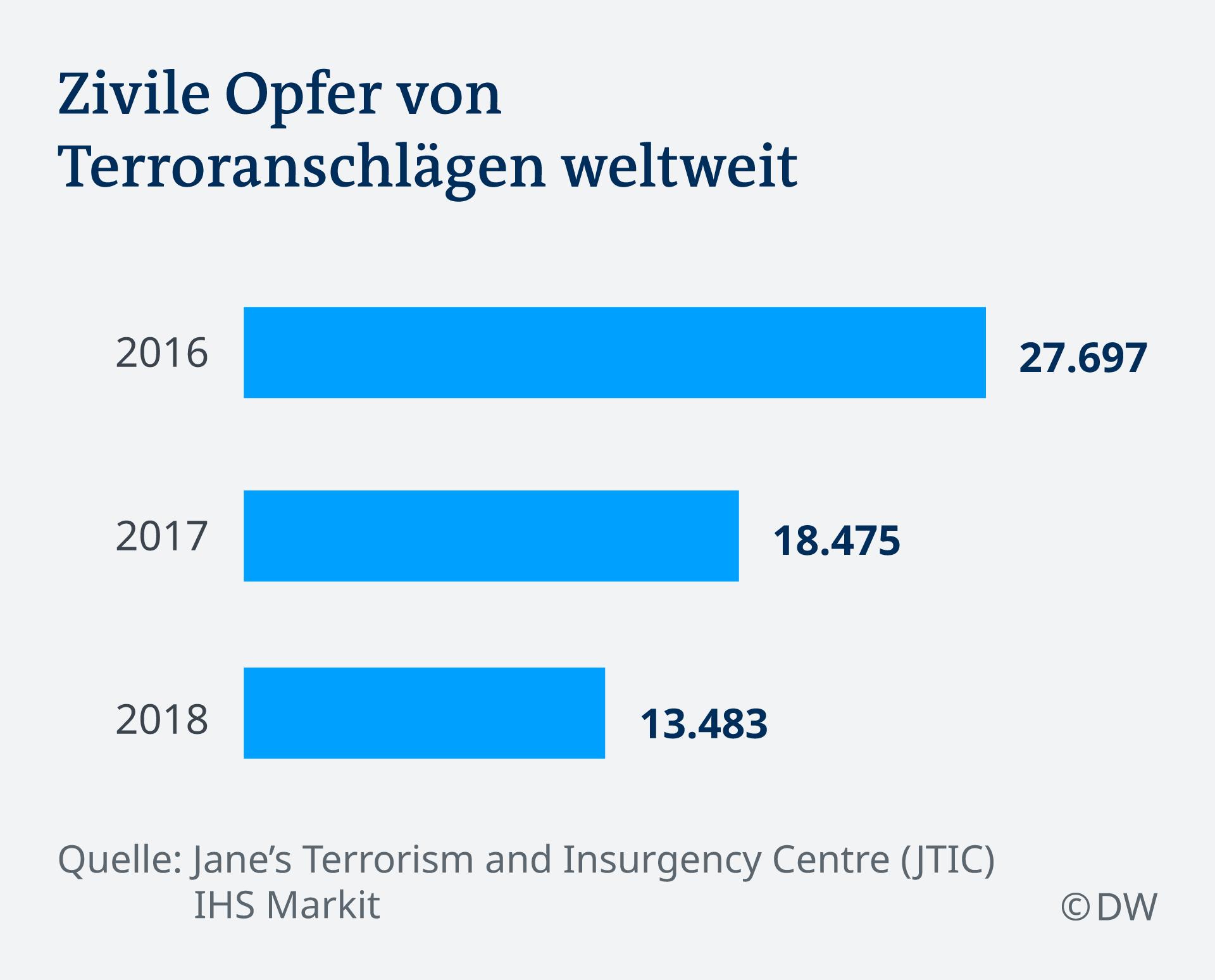 Infografik zivile Opfer von Terroranschlägen weltweit