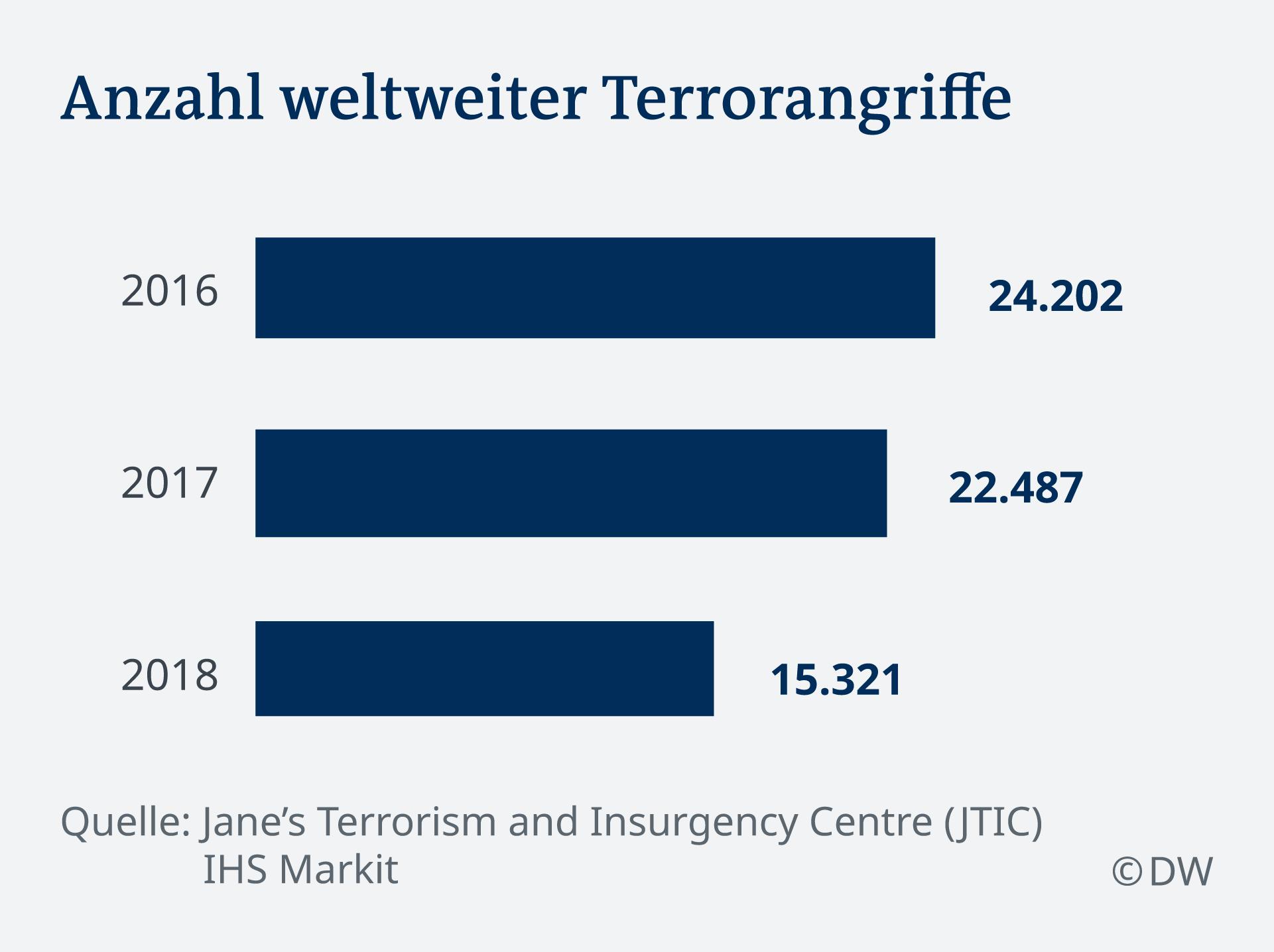 Infografik Anzahl weltweiter Terrorangriffe DE