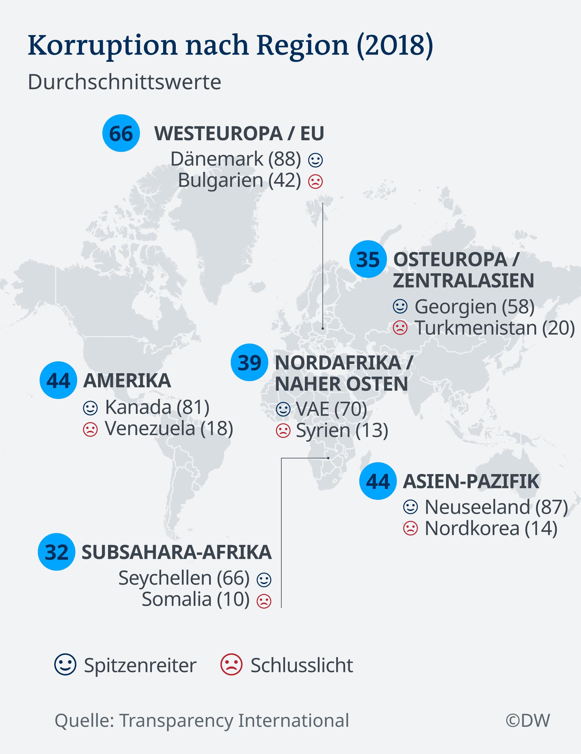 Infografik Karte Korruption nach Weltregionen DE