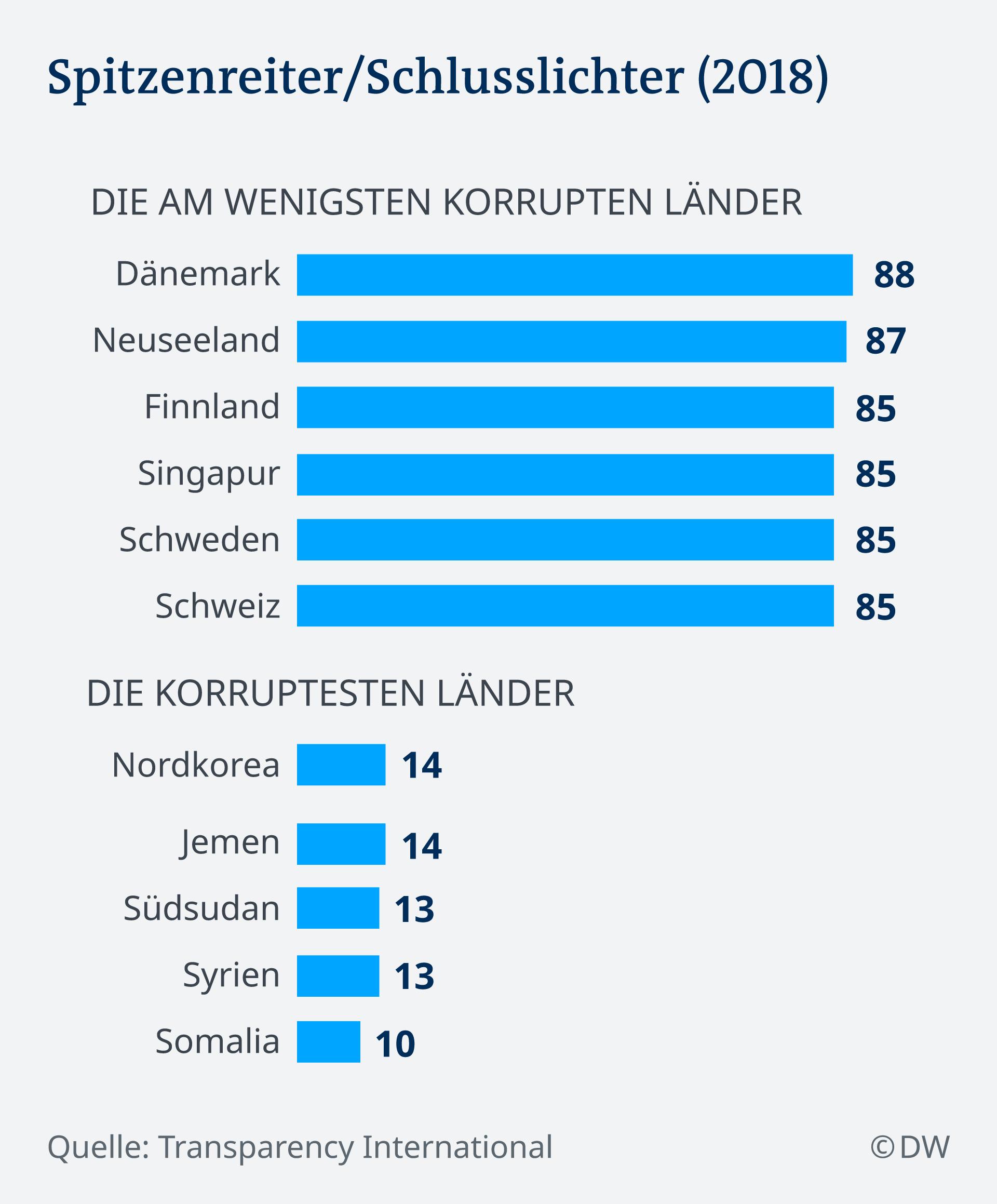 Infografik Korruptionsindex, Spitzenreiter und Schlusslischter DE