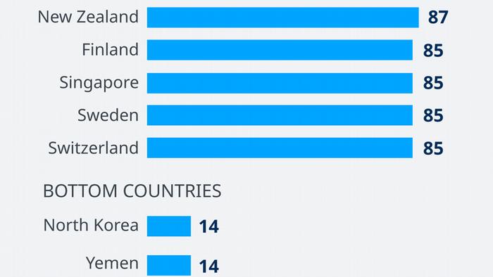 Infografik Korruptionsindex, Spitzenreiter und Schlusslischter EN