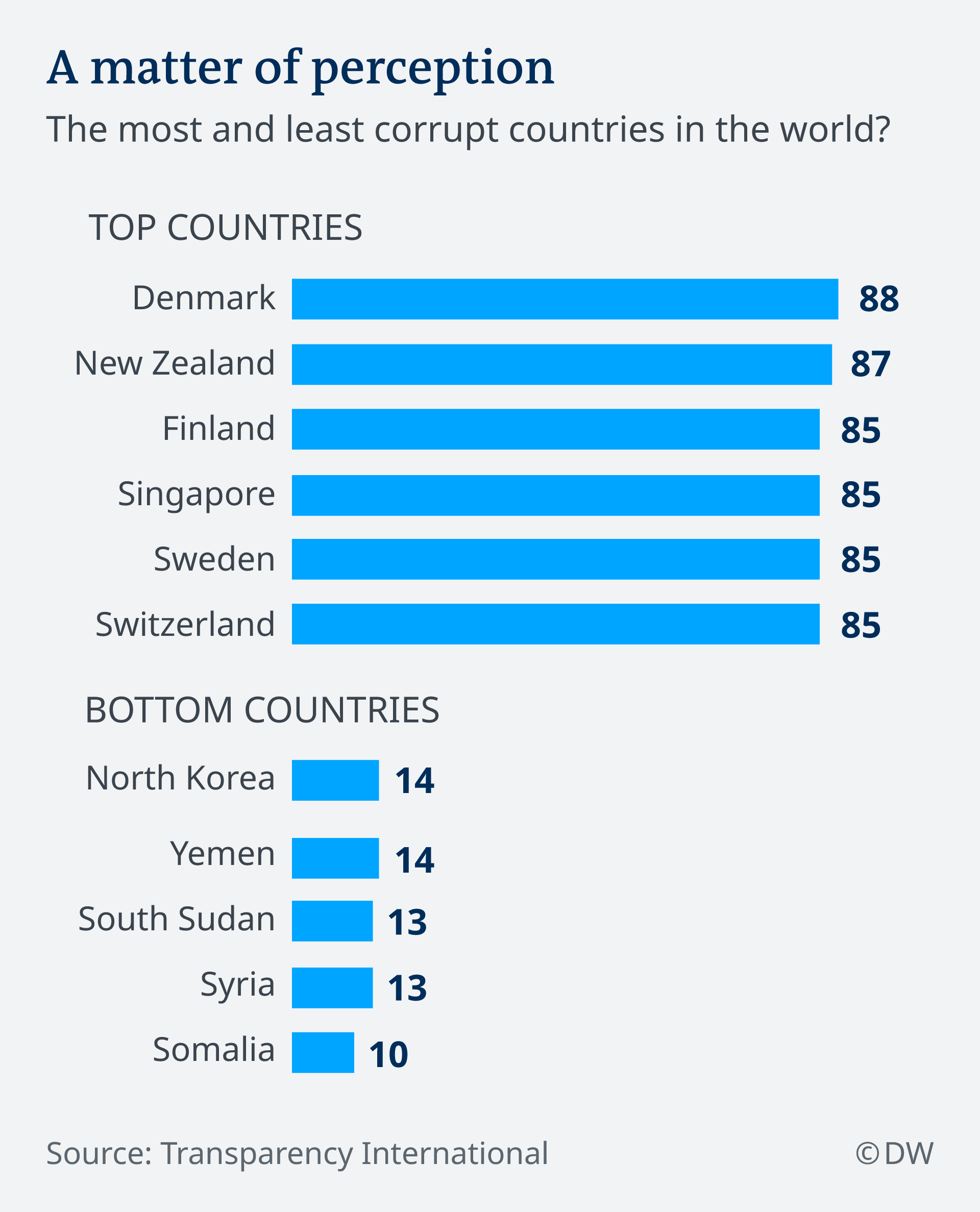 Most and least corrupt nations index