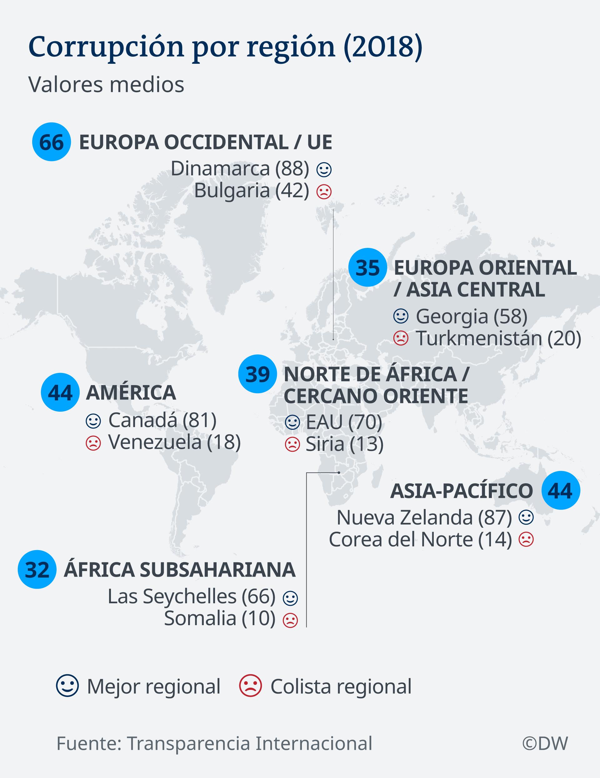 Infografik Karte Korruption nach Weltregionen ES
