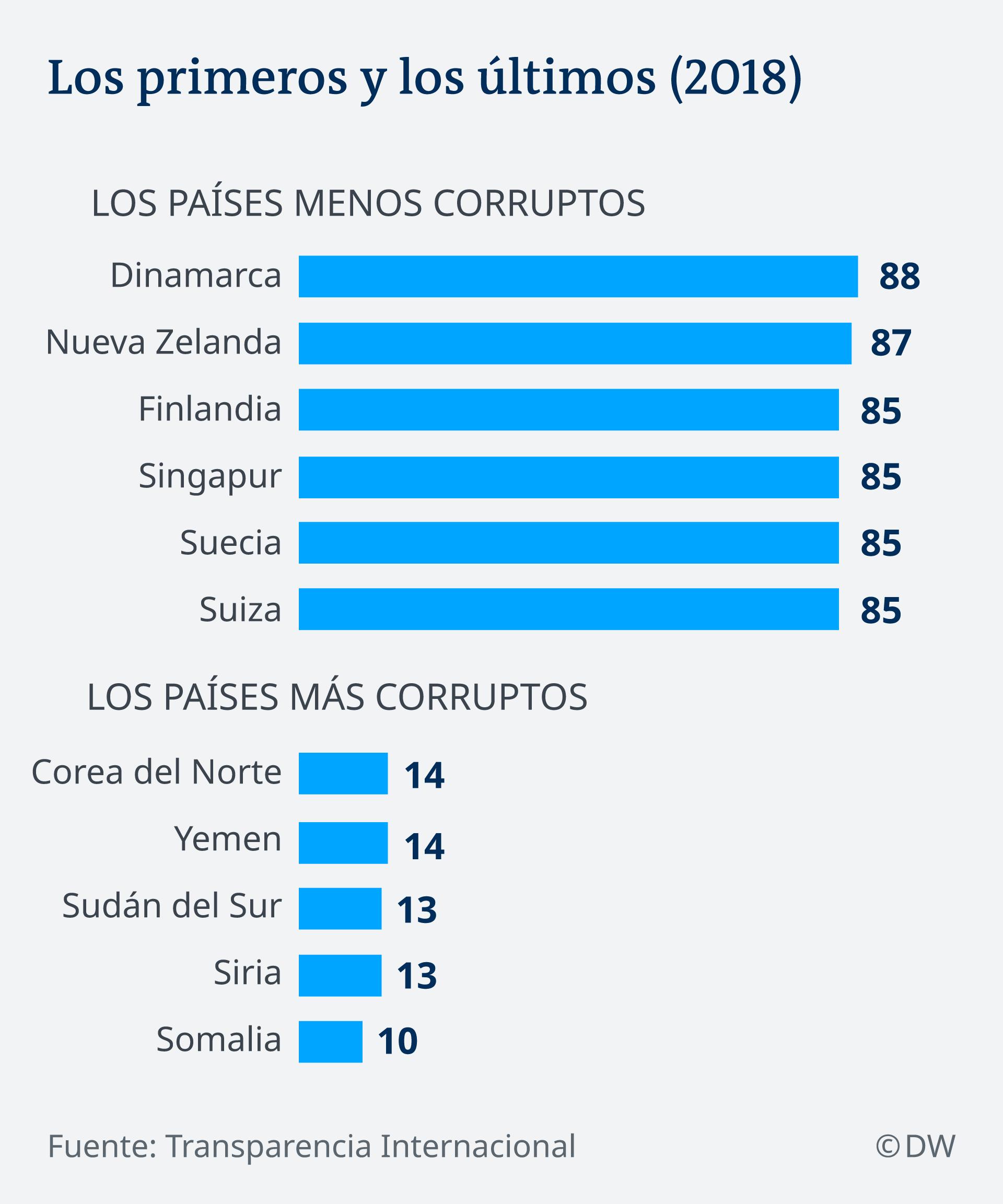 Infografik Korruptionsindex, Spitzenreiter und Schlusslischter ES