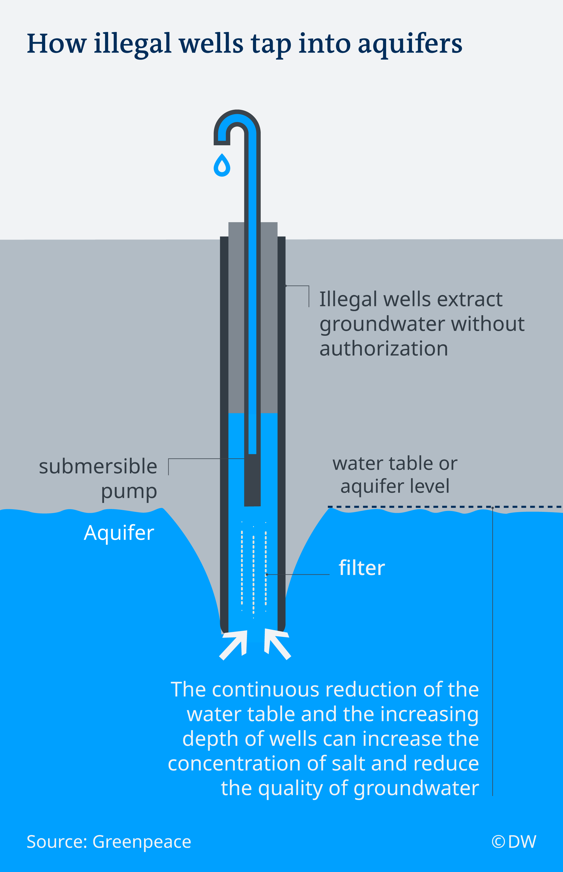 The graphic shows how the illegal wells work