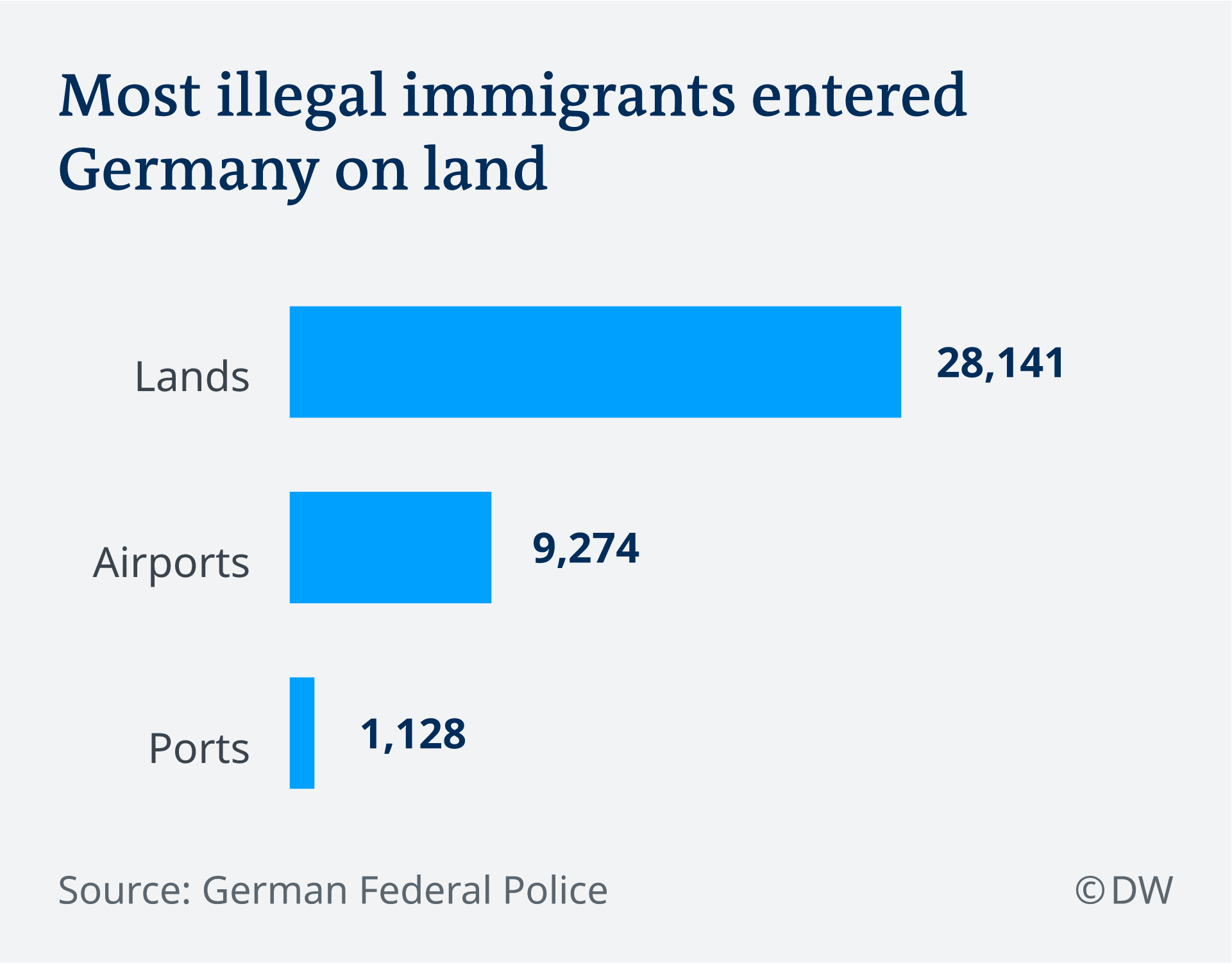 Graph of illegal arrivals in Germany in 2018