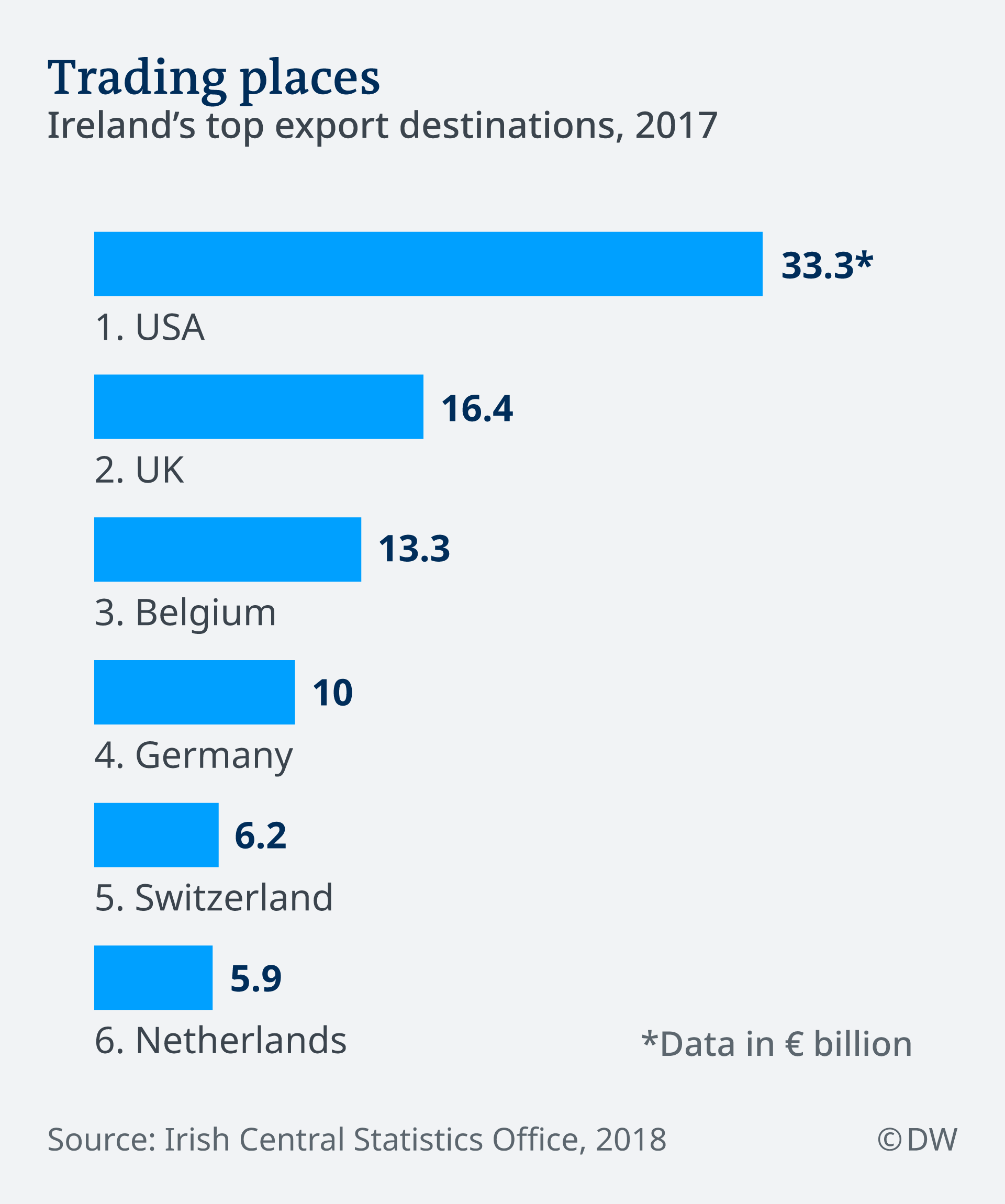 Ireland's top export destinations in 2017
