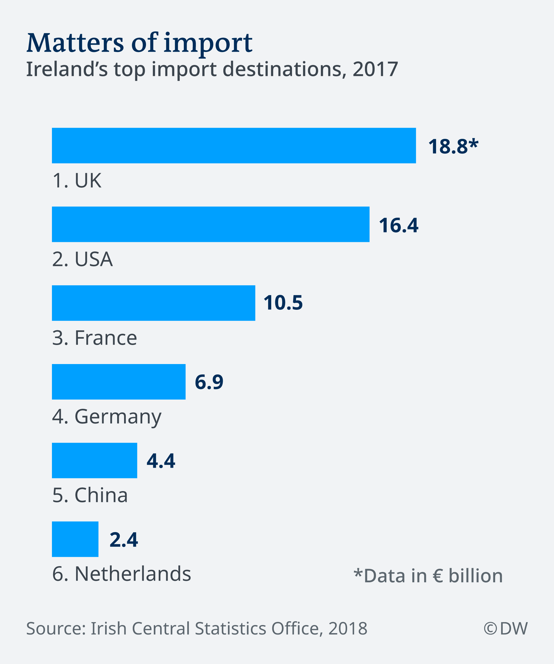 Ireland's top import destinations in 2017