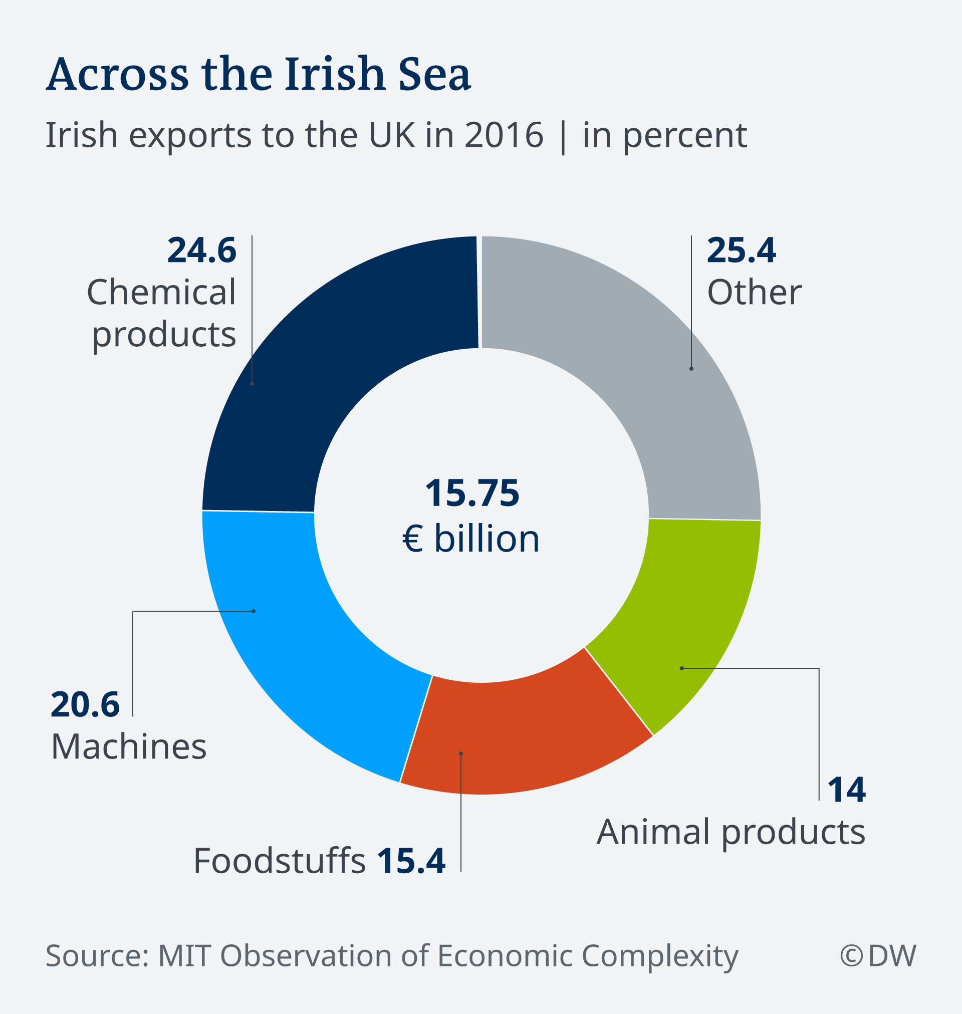 Irish exports to the UK in 2016