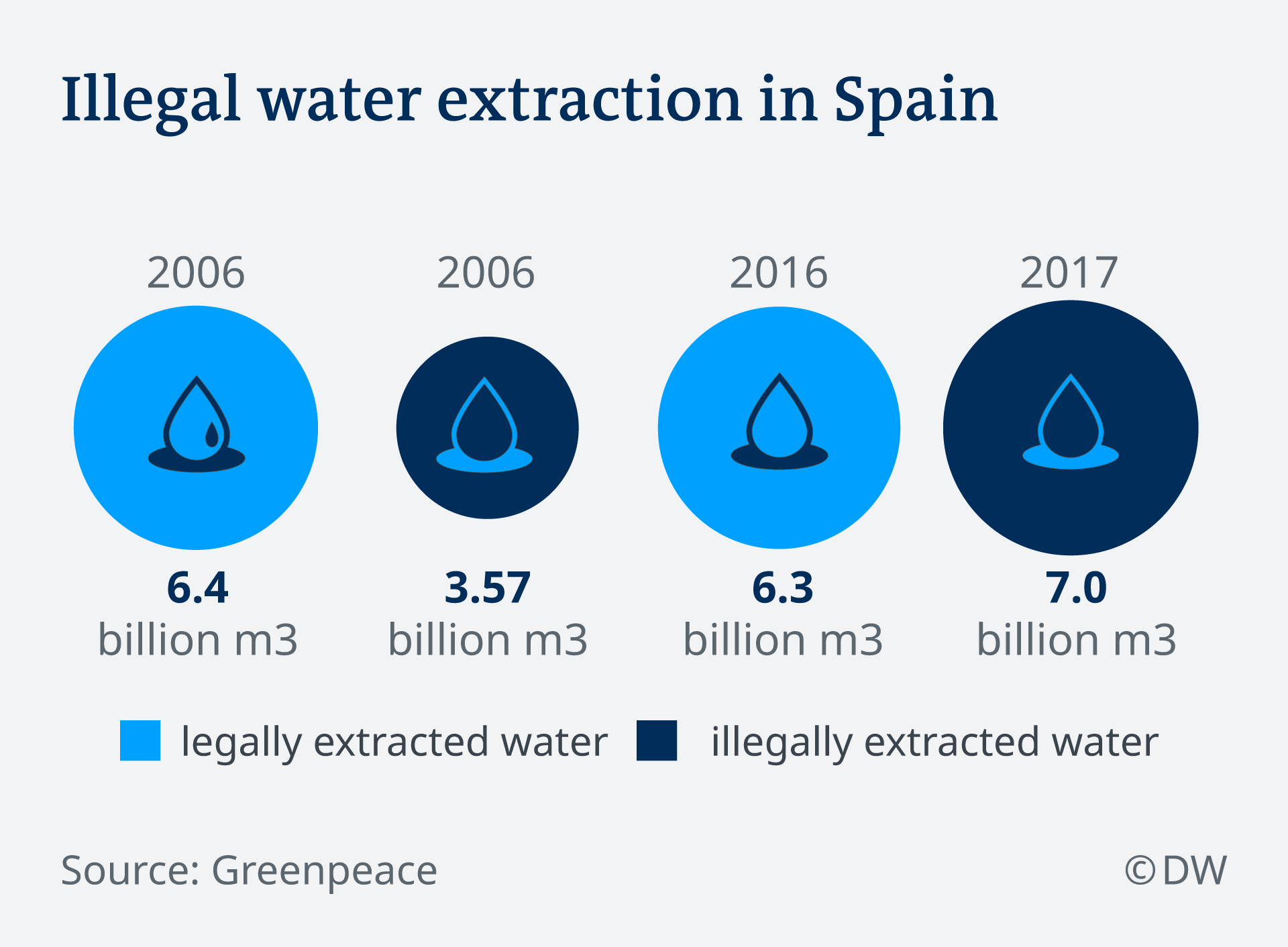 Infographic showing the differences in legally and illegally extracted water