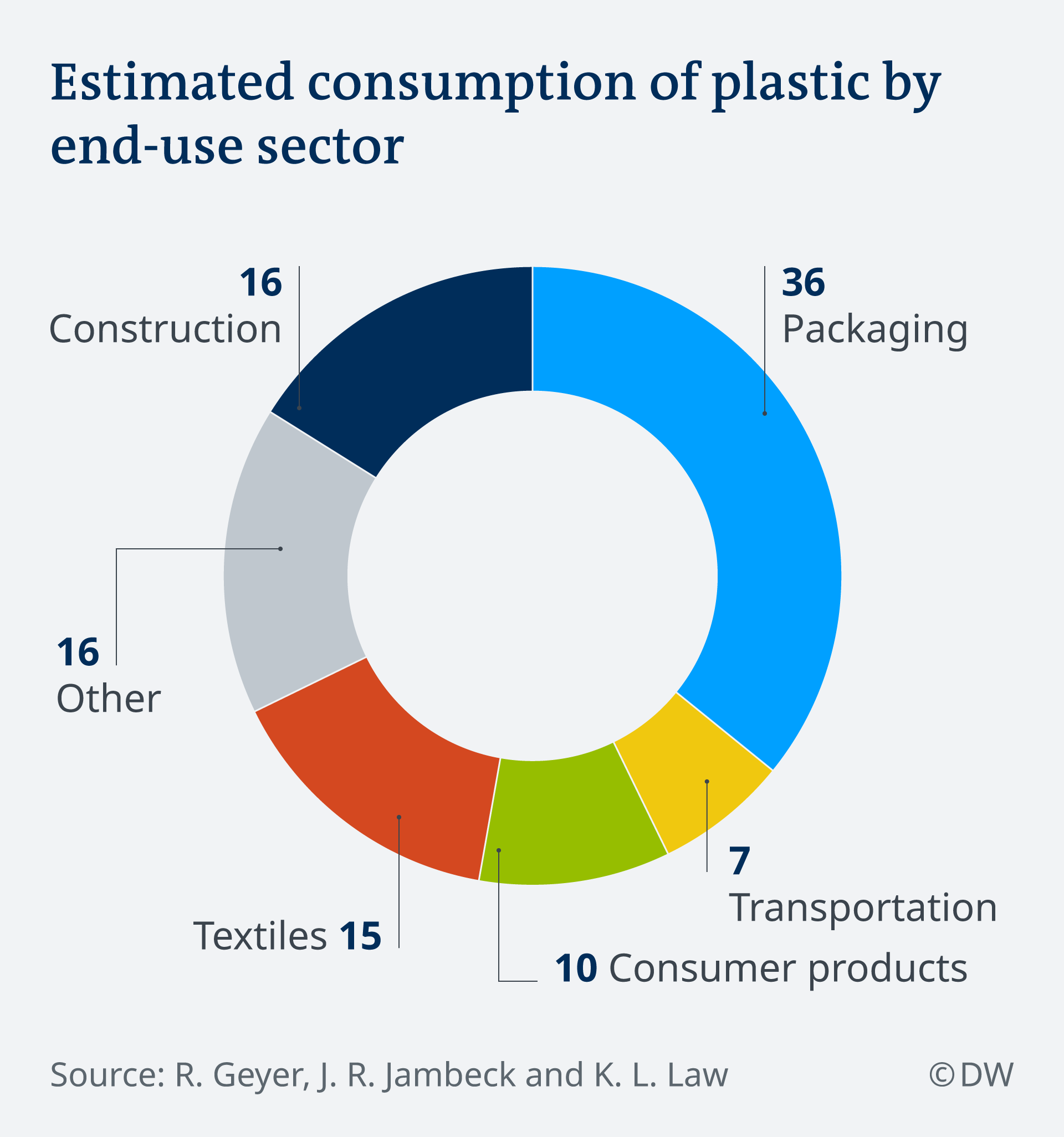 Graphic: Estimated consumption of plastic by end-use sector