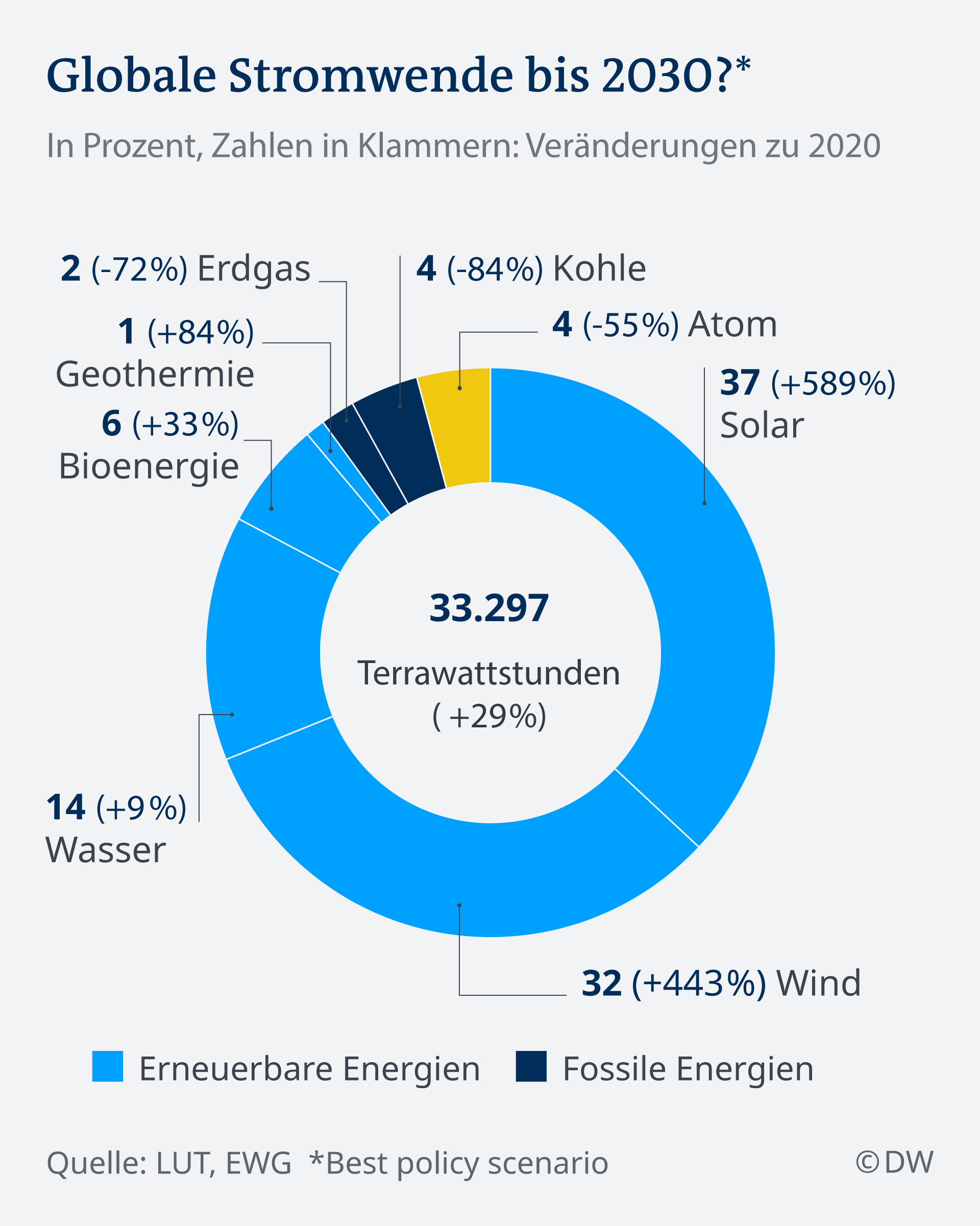 Infografik Globale Stromwende bis 2030 DE