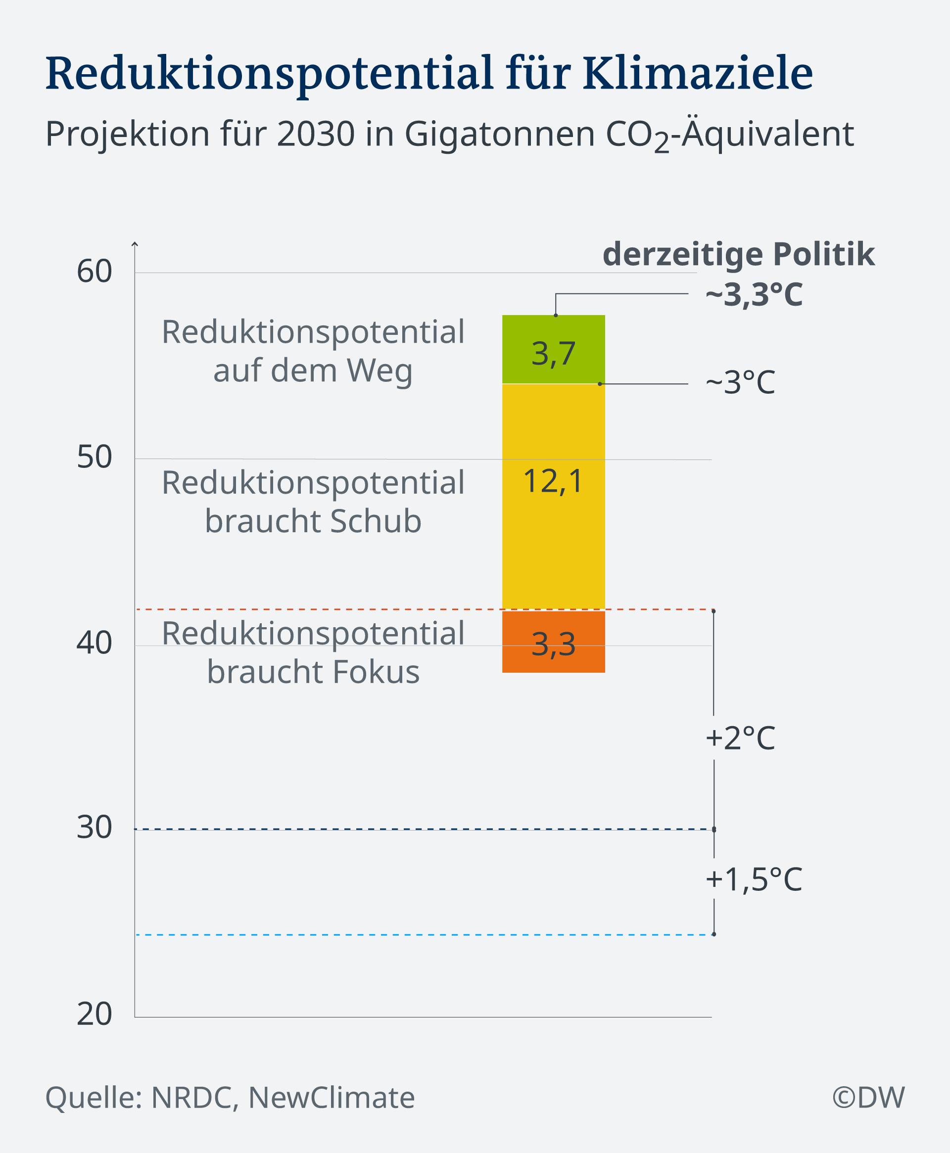 Infografik Reduktionspotentzial für Klimaziele De