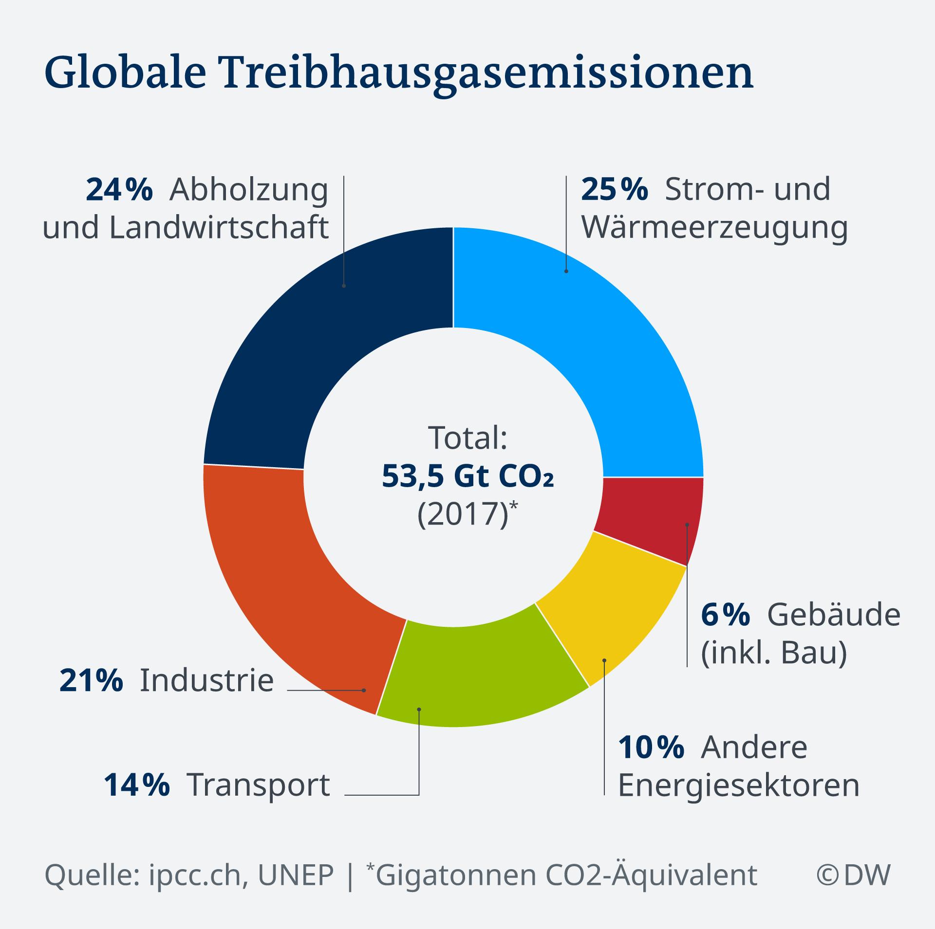 Infografik Globale Treibhausgasemissionen DE