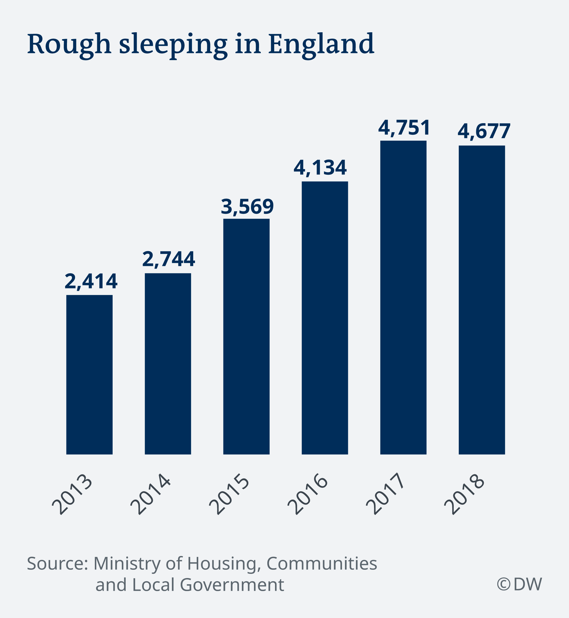 Infographic showing a rise in people sleeping rough in England