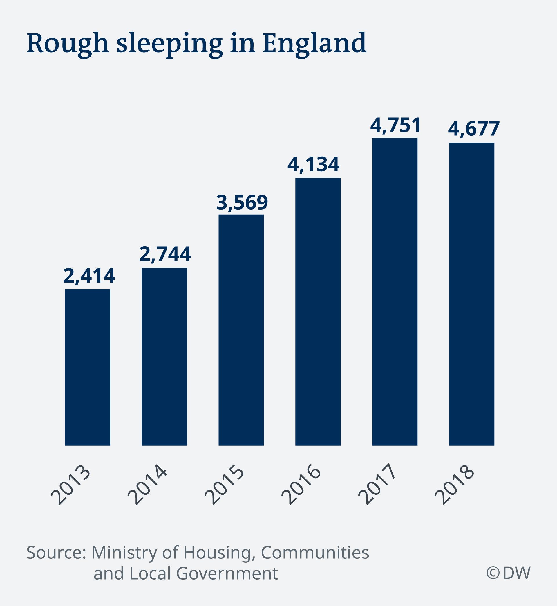 Infografik rough sleeping in England EN
