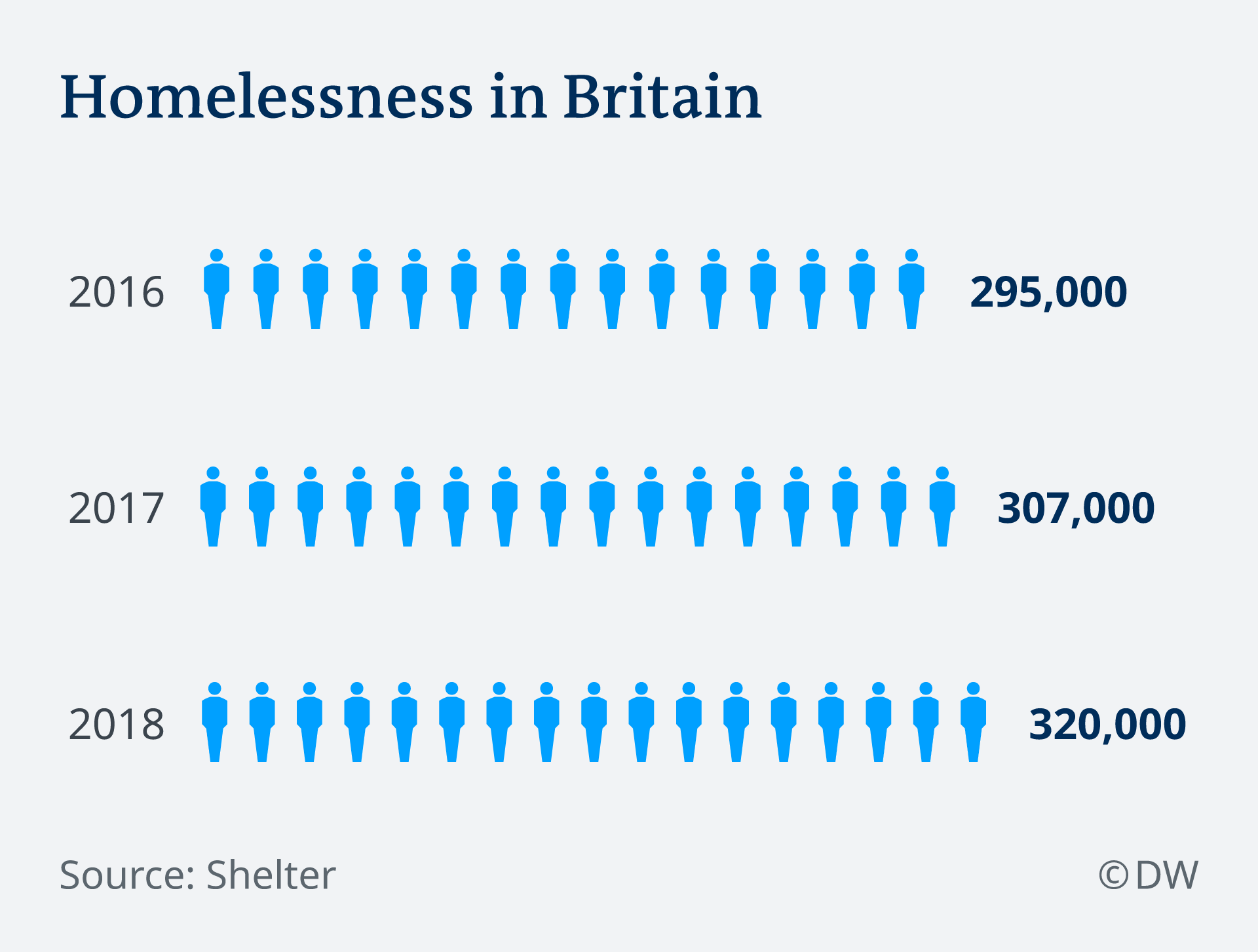 Infographic showing rising numbers of homeless people in Britain