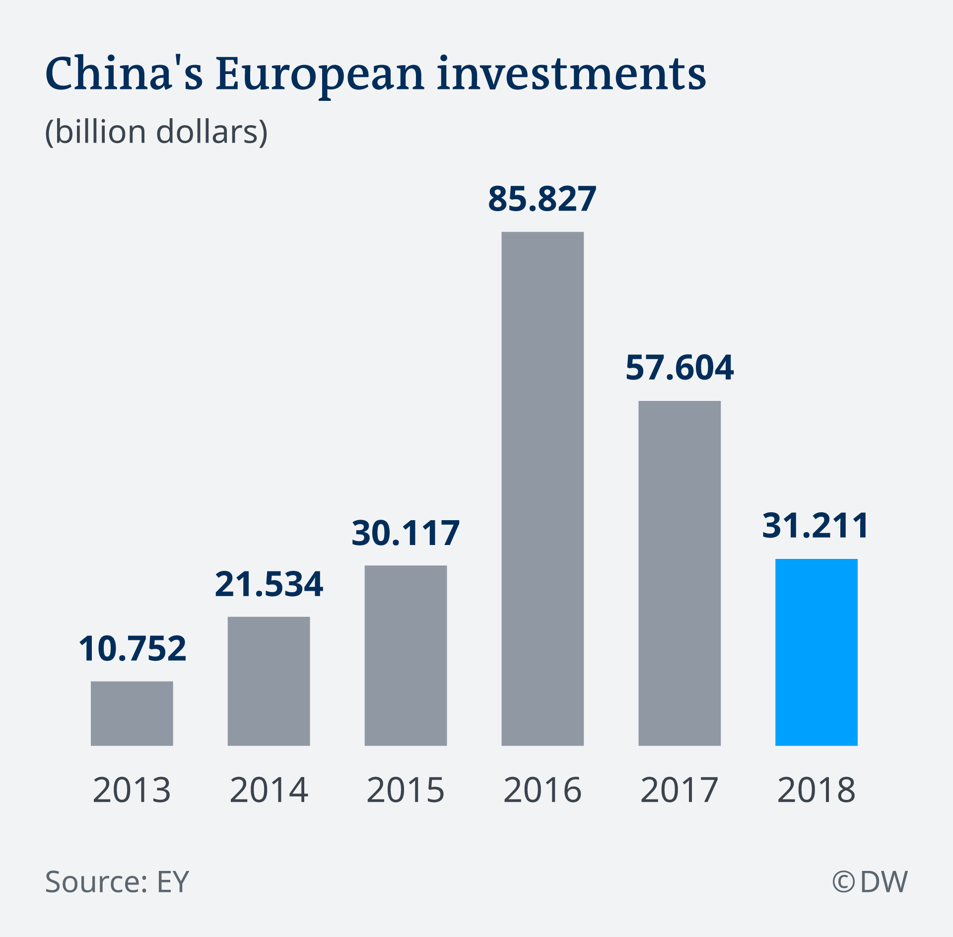 China's European investments in billion dollars