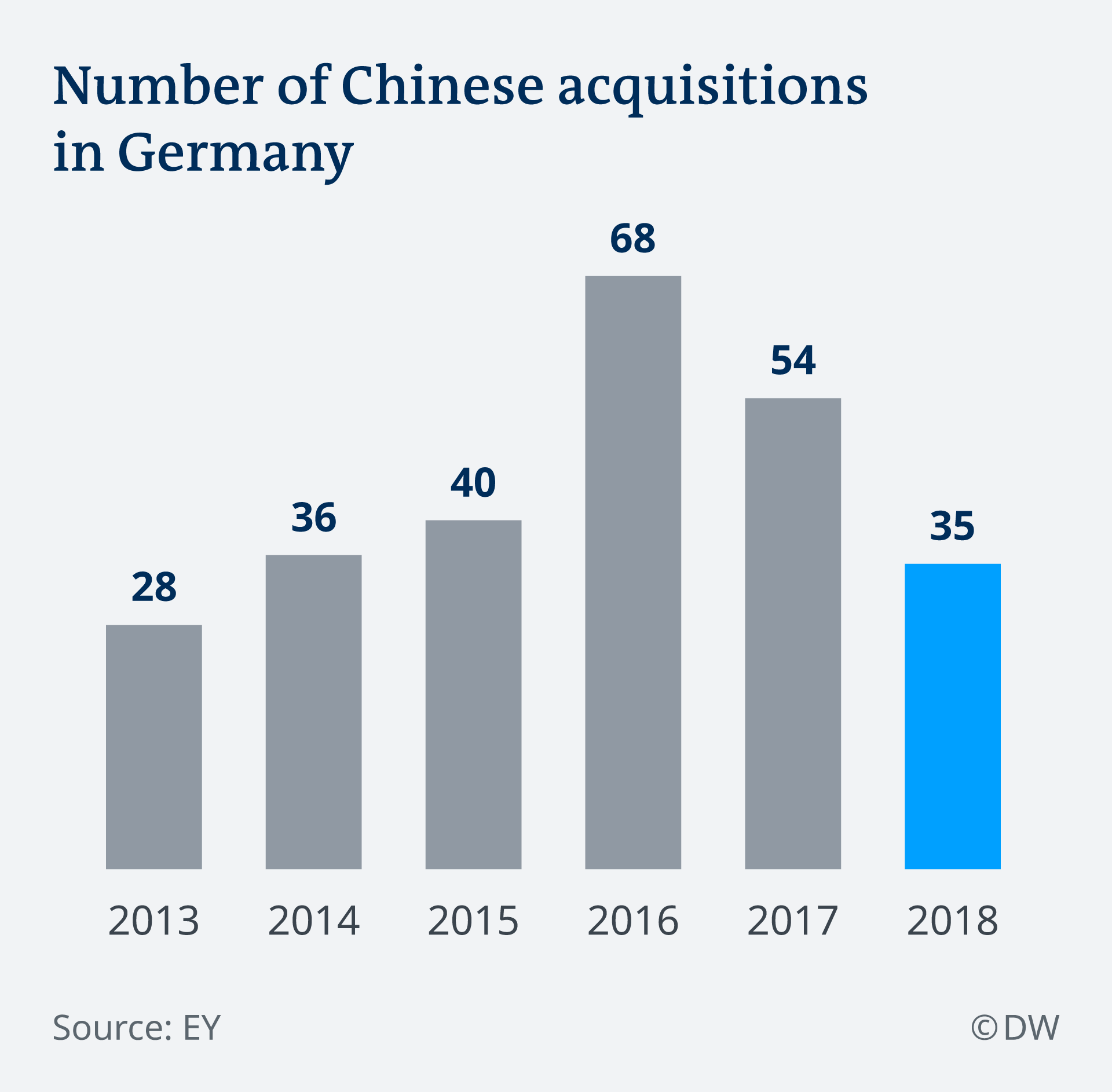 Number of Chinese acquisitions in Germany