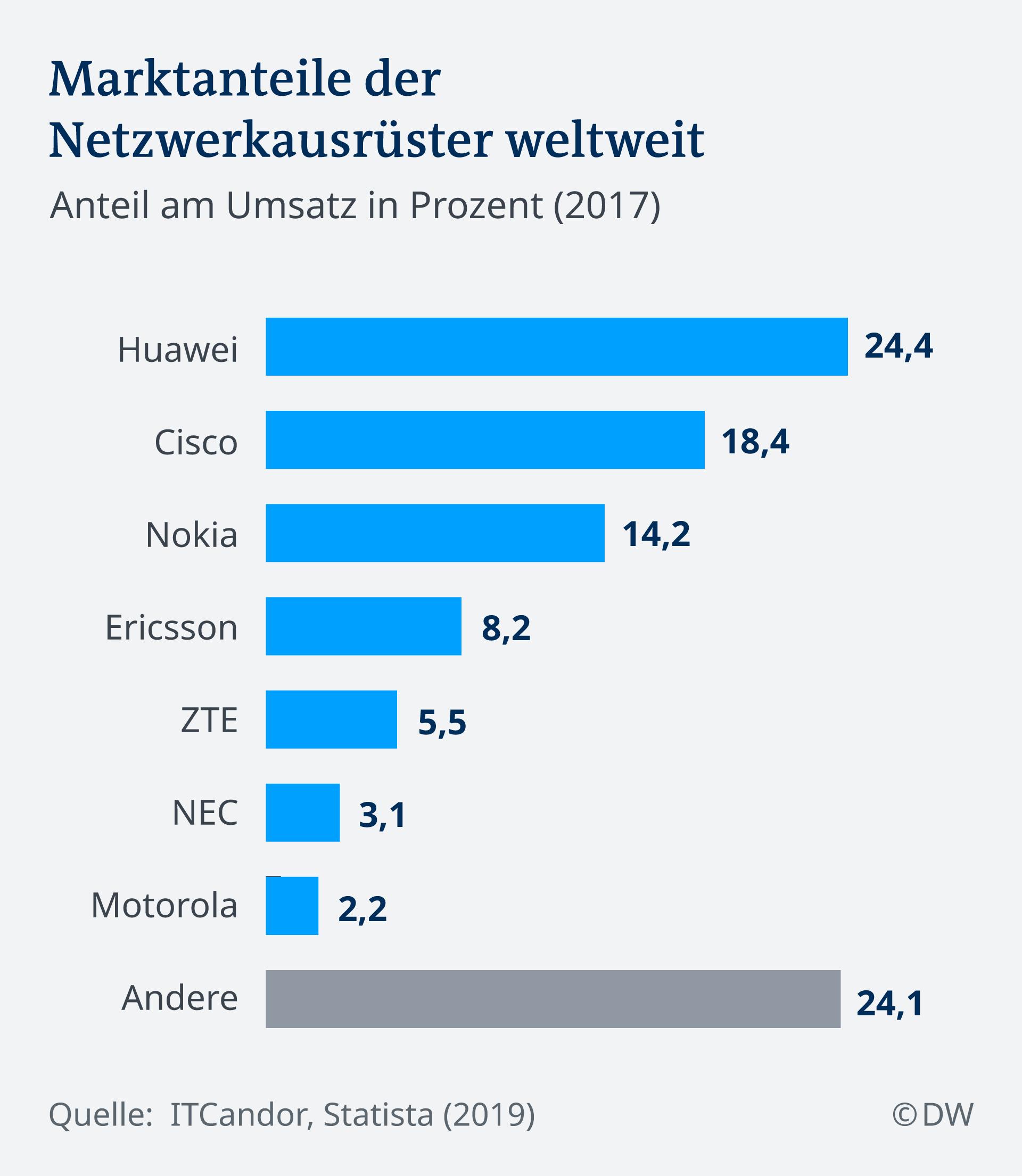 Infografik Marktanteile Netzwerkausrüster weltweit DE