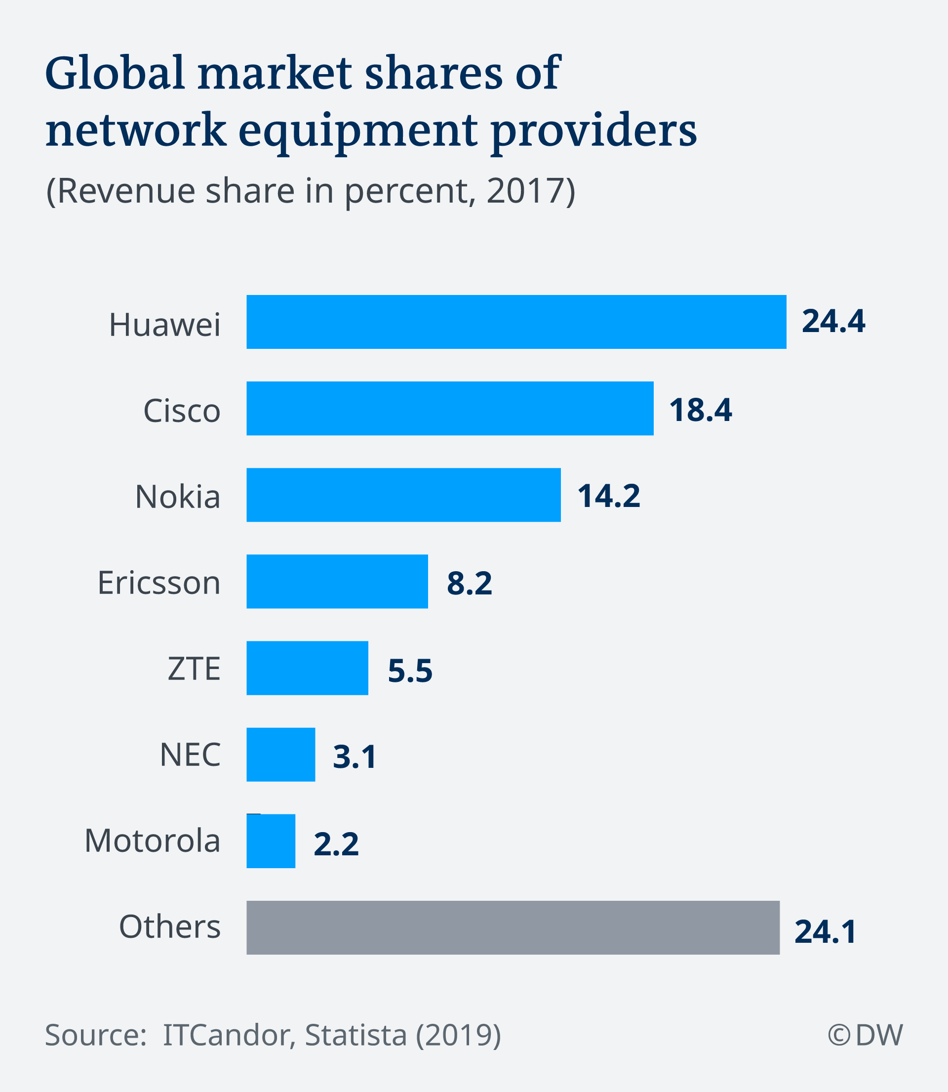 Global market shares of network equipment providers