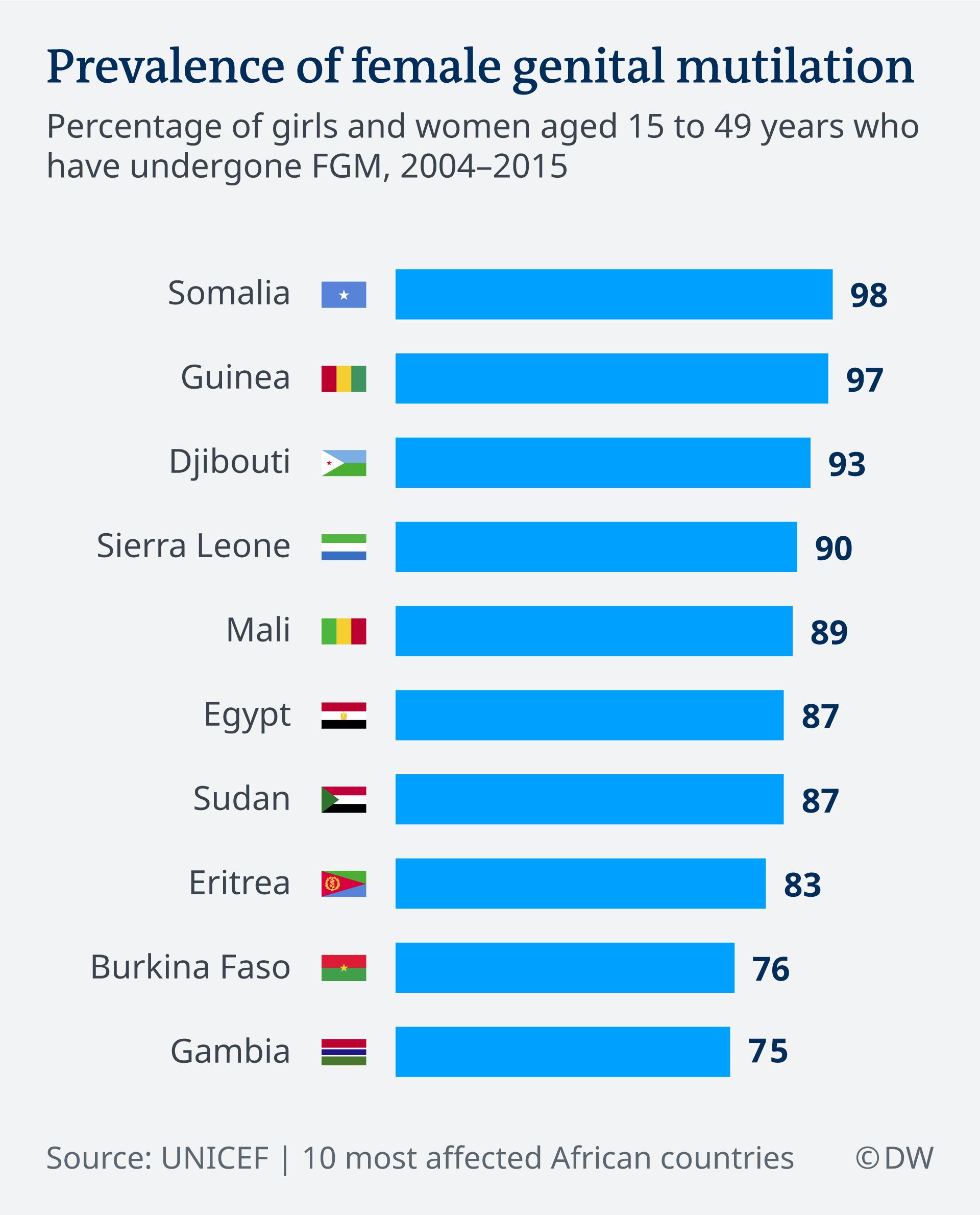 ده کشوری که بالاترین آمار ناقصسازی اندام جنسی زنان را دارند و درصد زنان و دختران ۱۵ تا ۴۹ ساله که در فاصله ۲۰۰۴ تا ۲۰۱۵ در این کشورها قربانی این عمل بودهاند