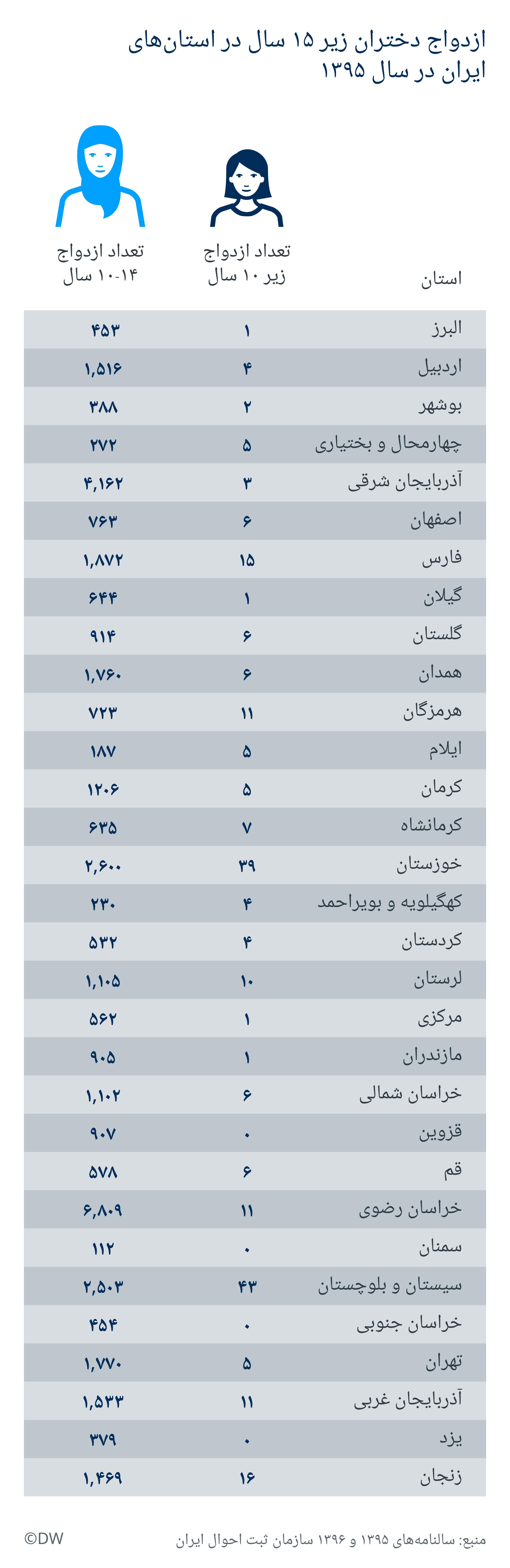 Infografik Kinderehe Iran FA