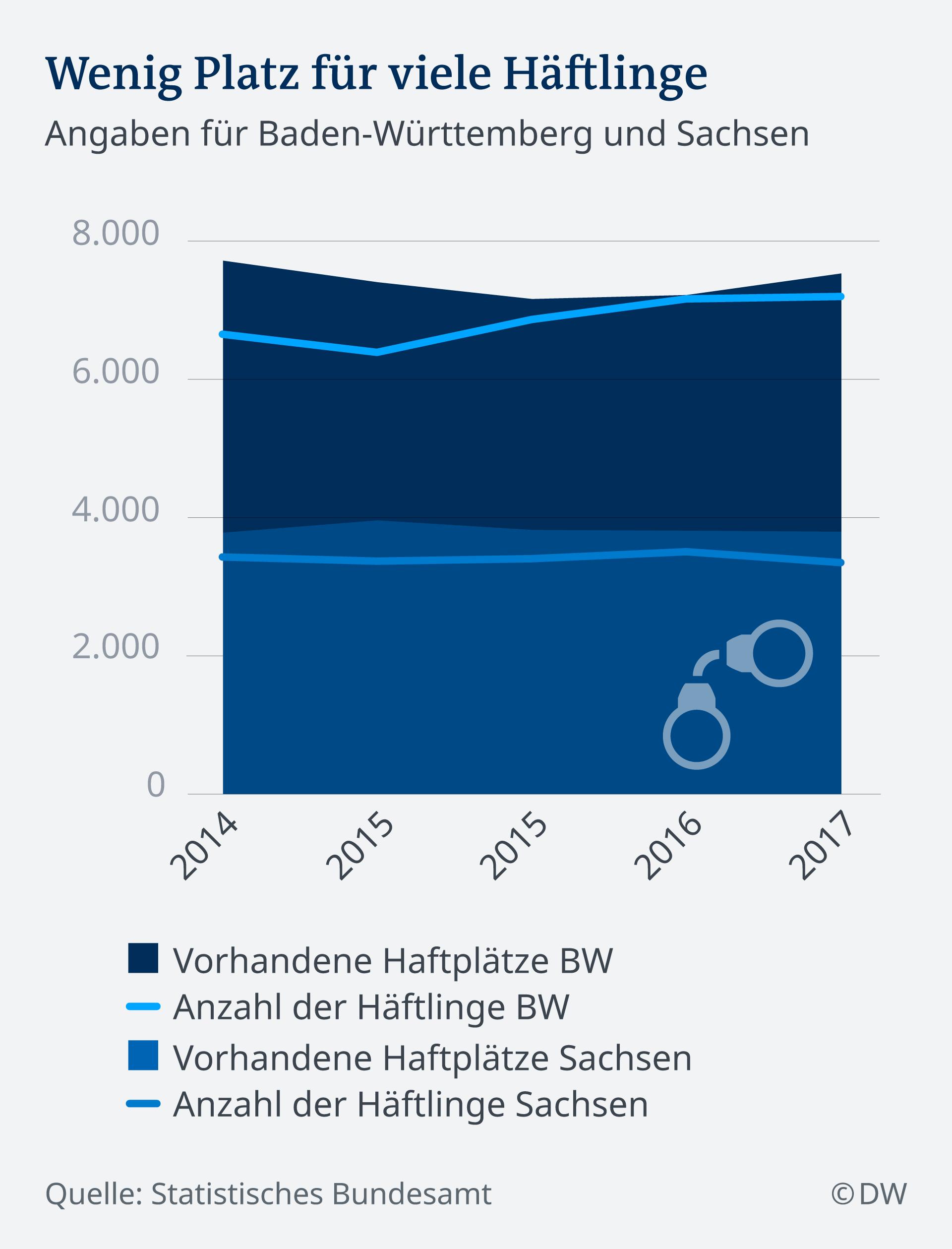 Infografik Wenig Platz für viele Häftlinge Vergleich Baden-Württemberg und Sachsen DE