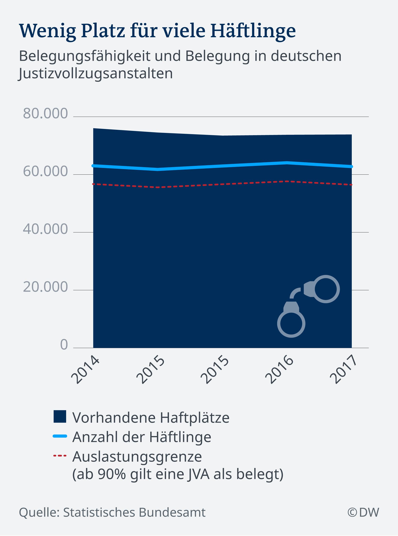 Infografik Wenig Platz für viele Häftlinge in Deutschland DE