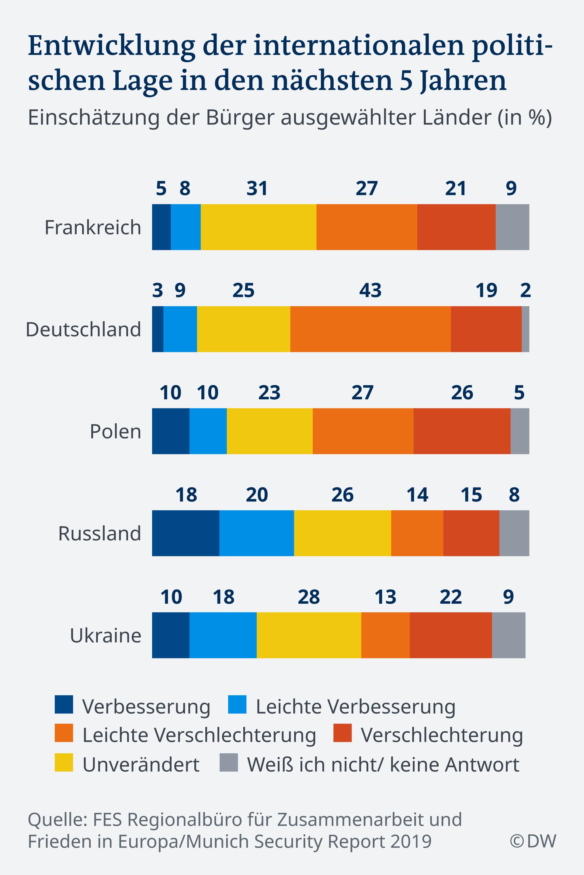 Infografik Entwicklung der internationalen politischen Lage in den nächsten 5 Jahren