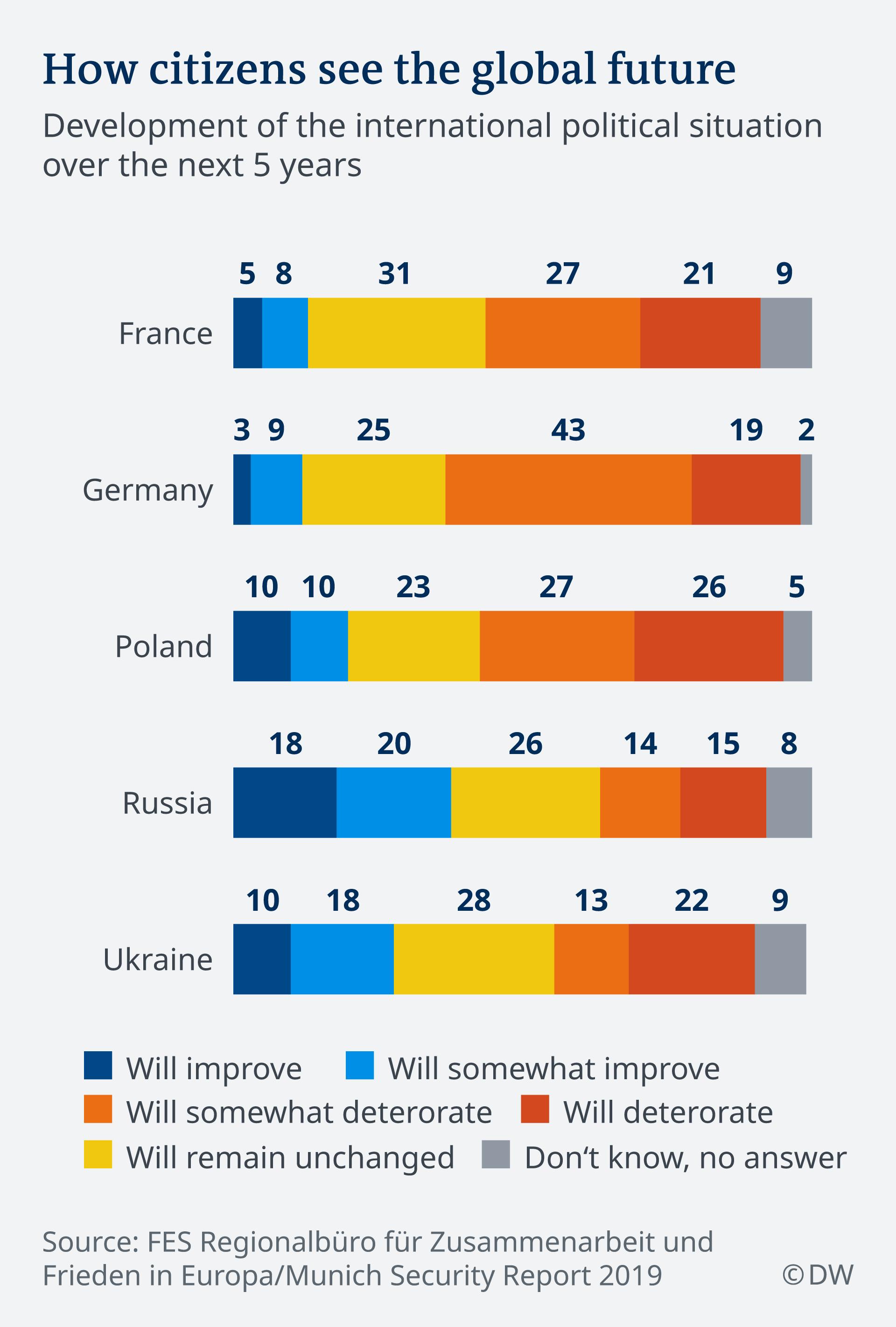 Infografik Entwicklung der internationalen politischen Lage in den nächsten 5 Jahren EN