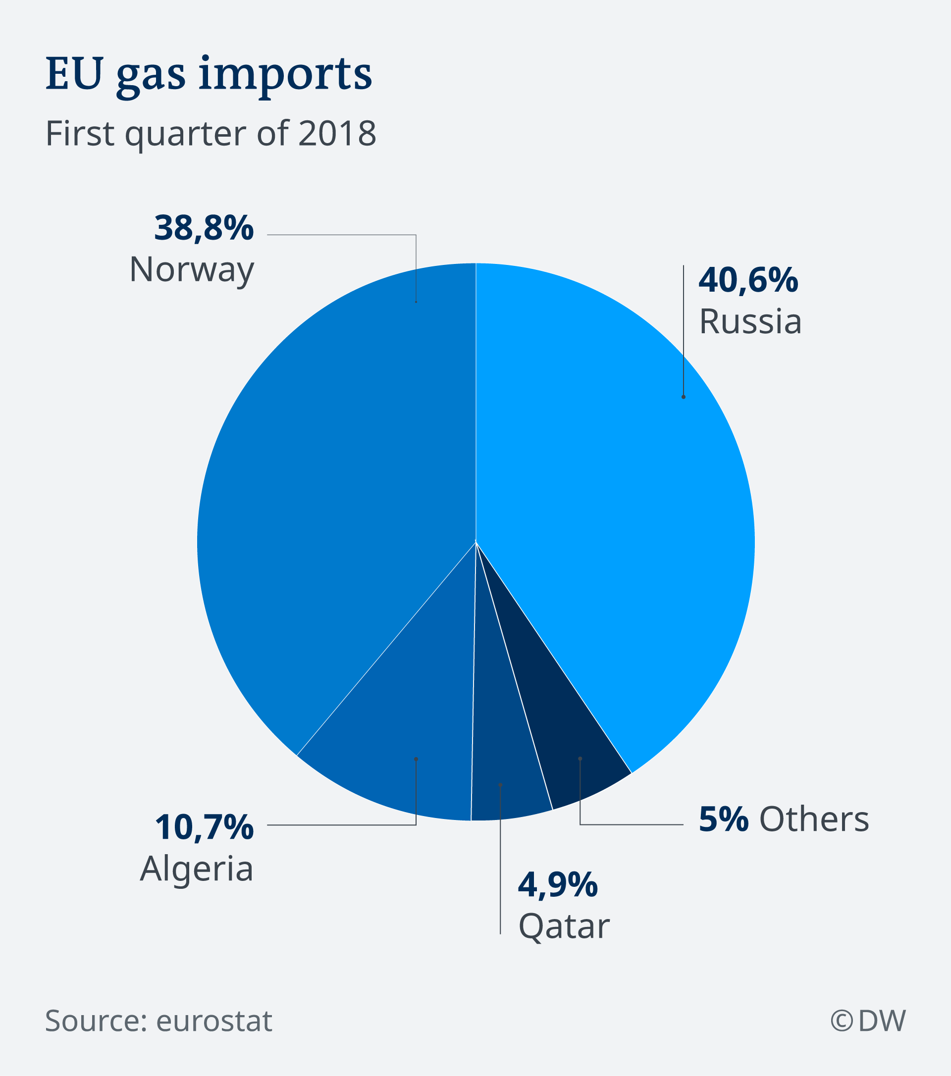 EU gas imports