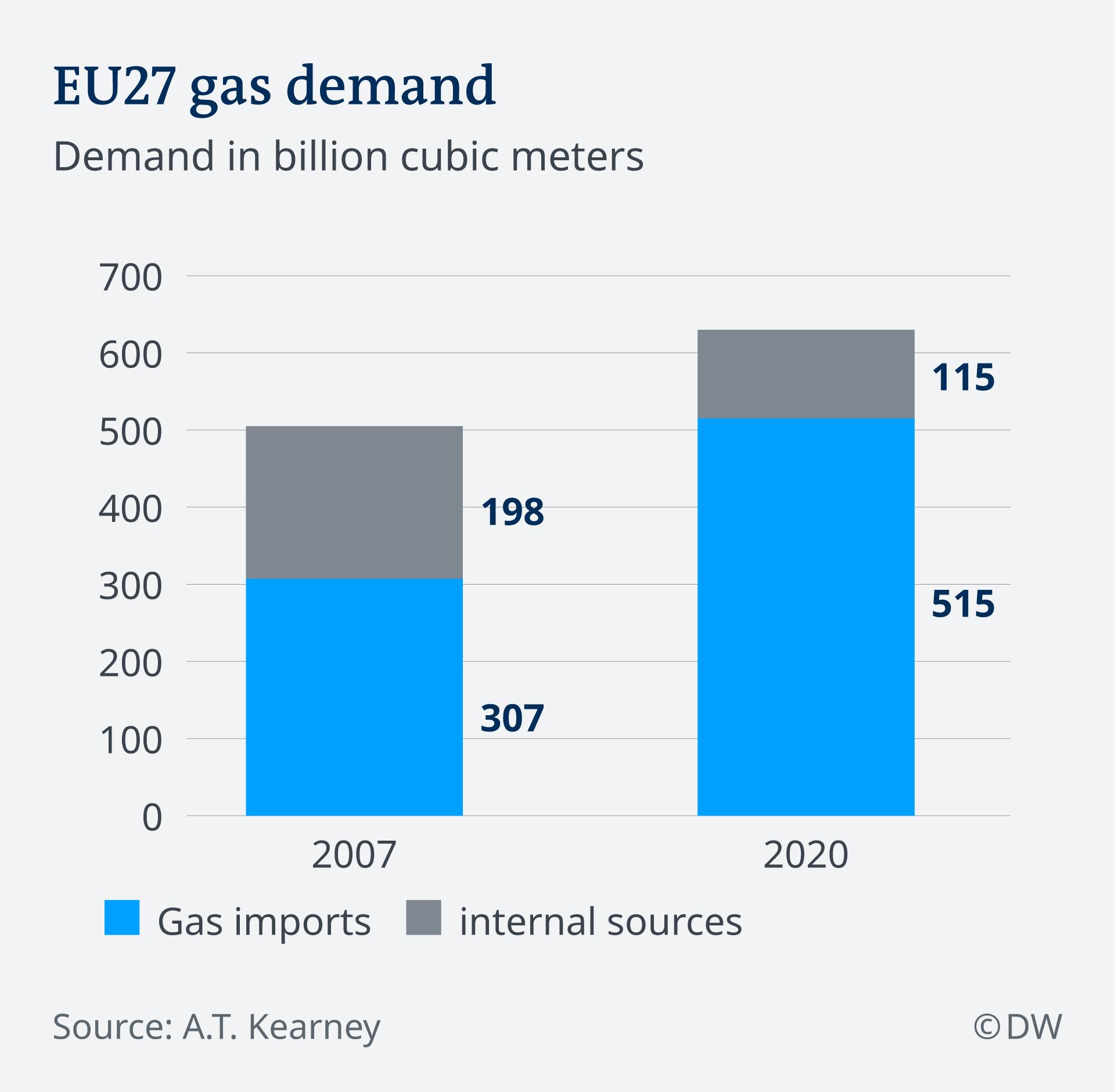 Infografik Prognose Gasbedarf der 27 EU-Länder EN