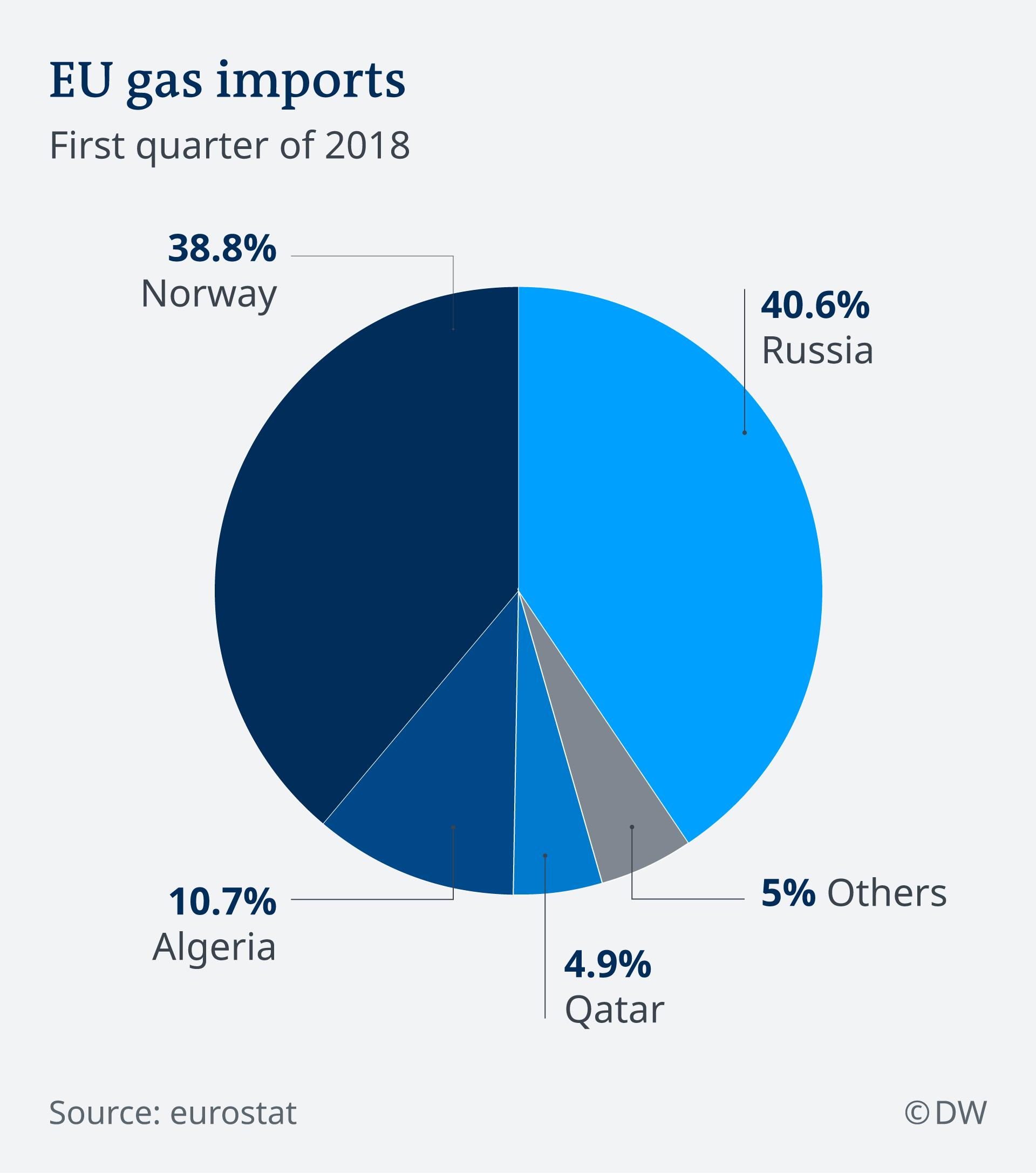 Kendati sering bersitegang soal politik, Rusia termasuk pemasok energi terbesar bagi Uni Eropa. (Sumber: Eurostat)