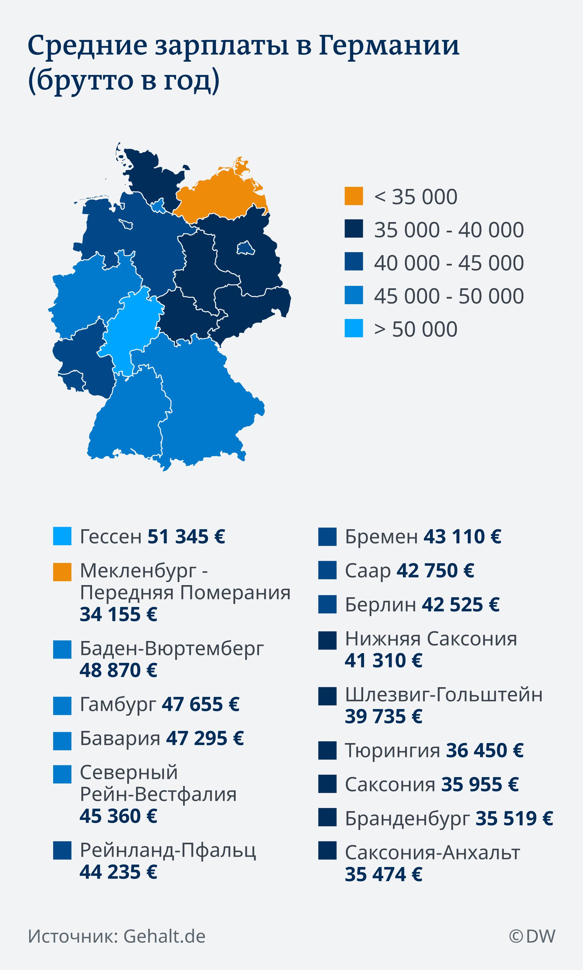 Средние зарплаты в Германии