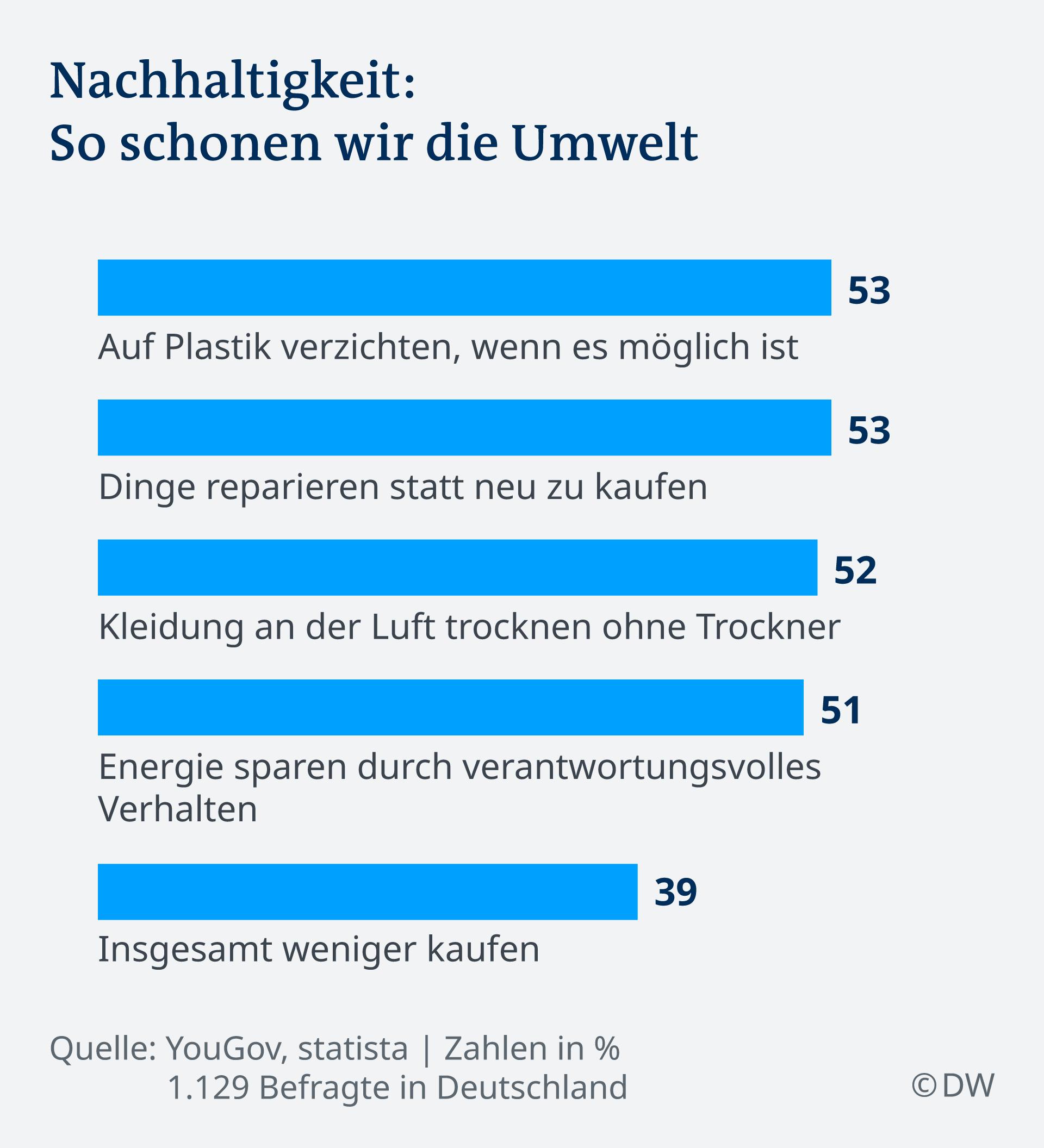 Infografik zu Nachhaltigkeitsmaßnahmen in Deutschland