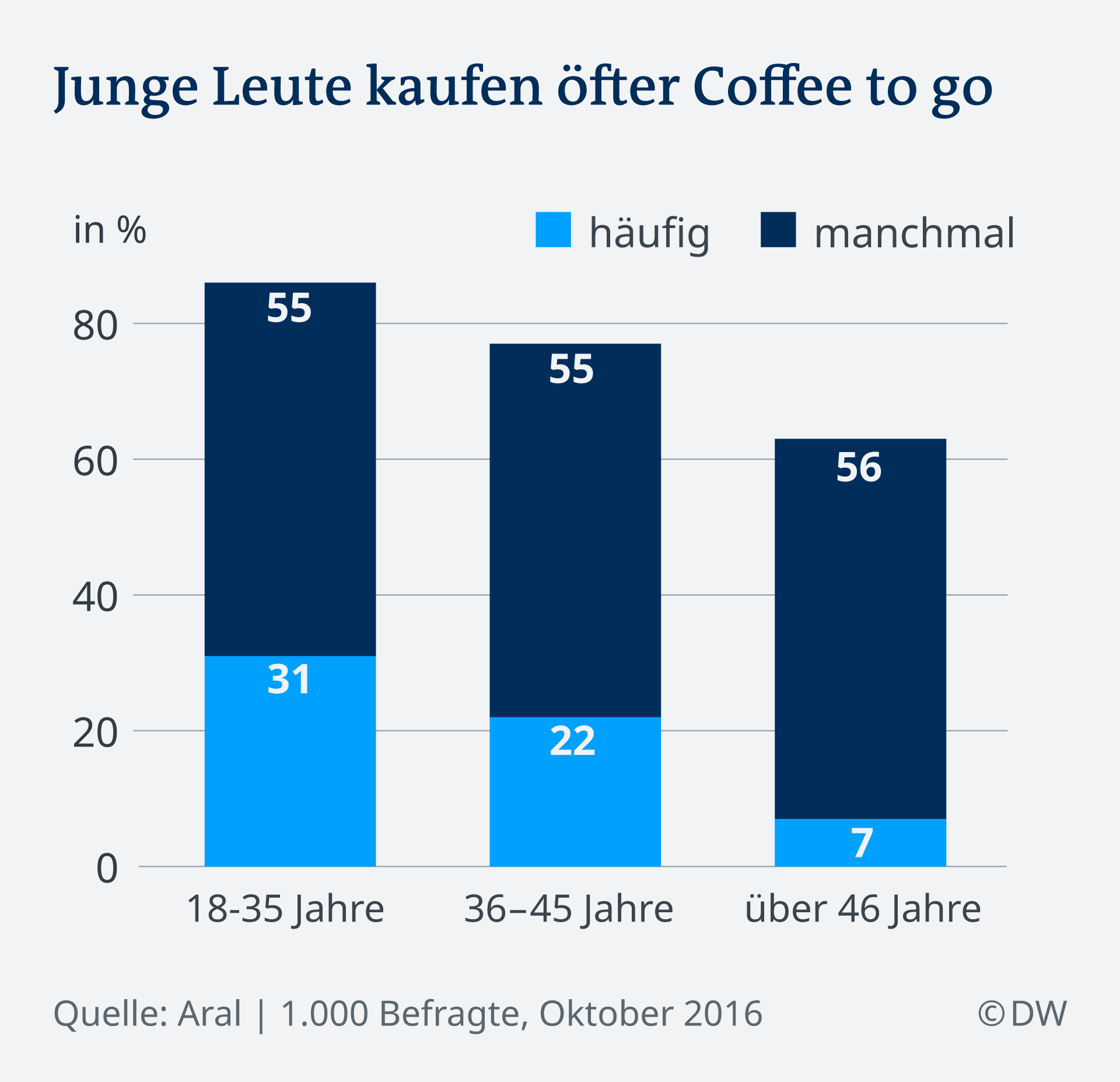 Infografik Coffee to go-Kauf nach Altersgruppen