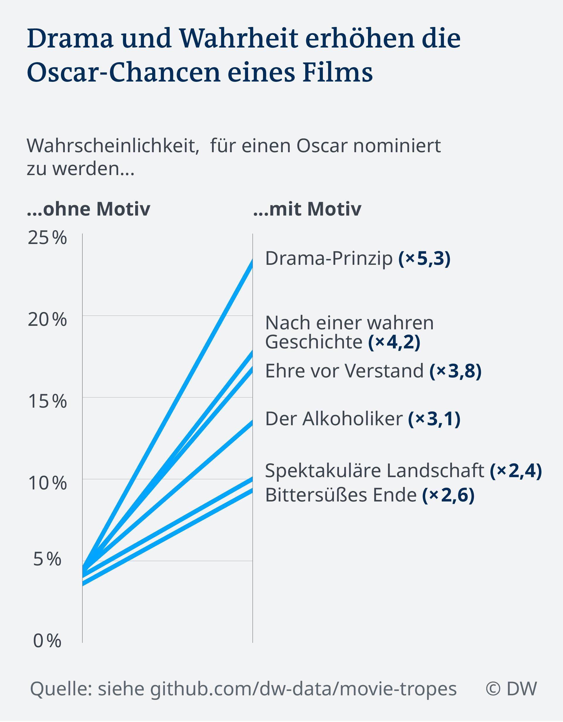 Datenvisualisierung DW-Analyse: Drama oder Wahrheit erhöhen die Oscar-Chancen eines Films (Copyright: DW)
