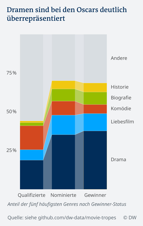 Datenvisualisierung DW-Analyse: Dramen sind bei den Oscars deutlich überrepräsentiert
