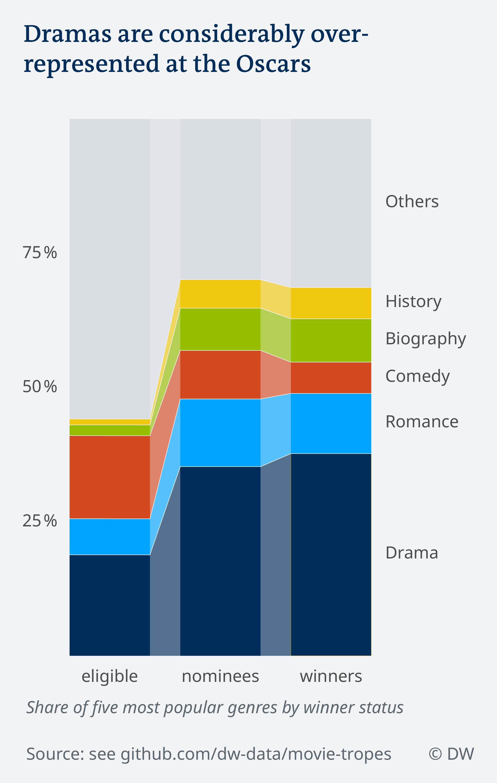 Data visualization film genres by Oscars winner status