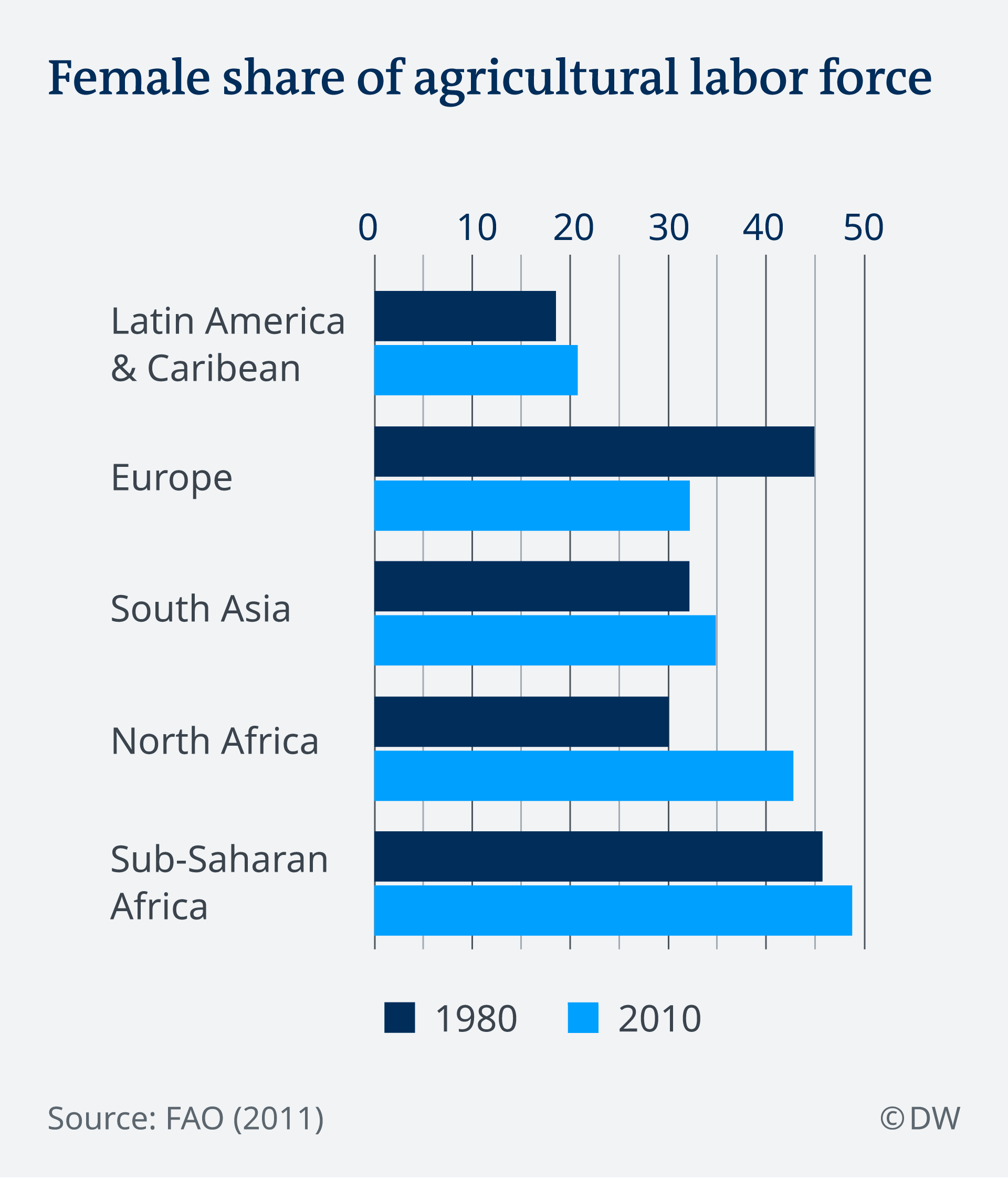 Graphic showing female share of agricultural labor force