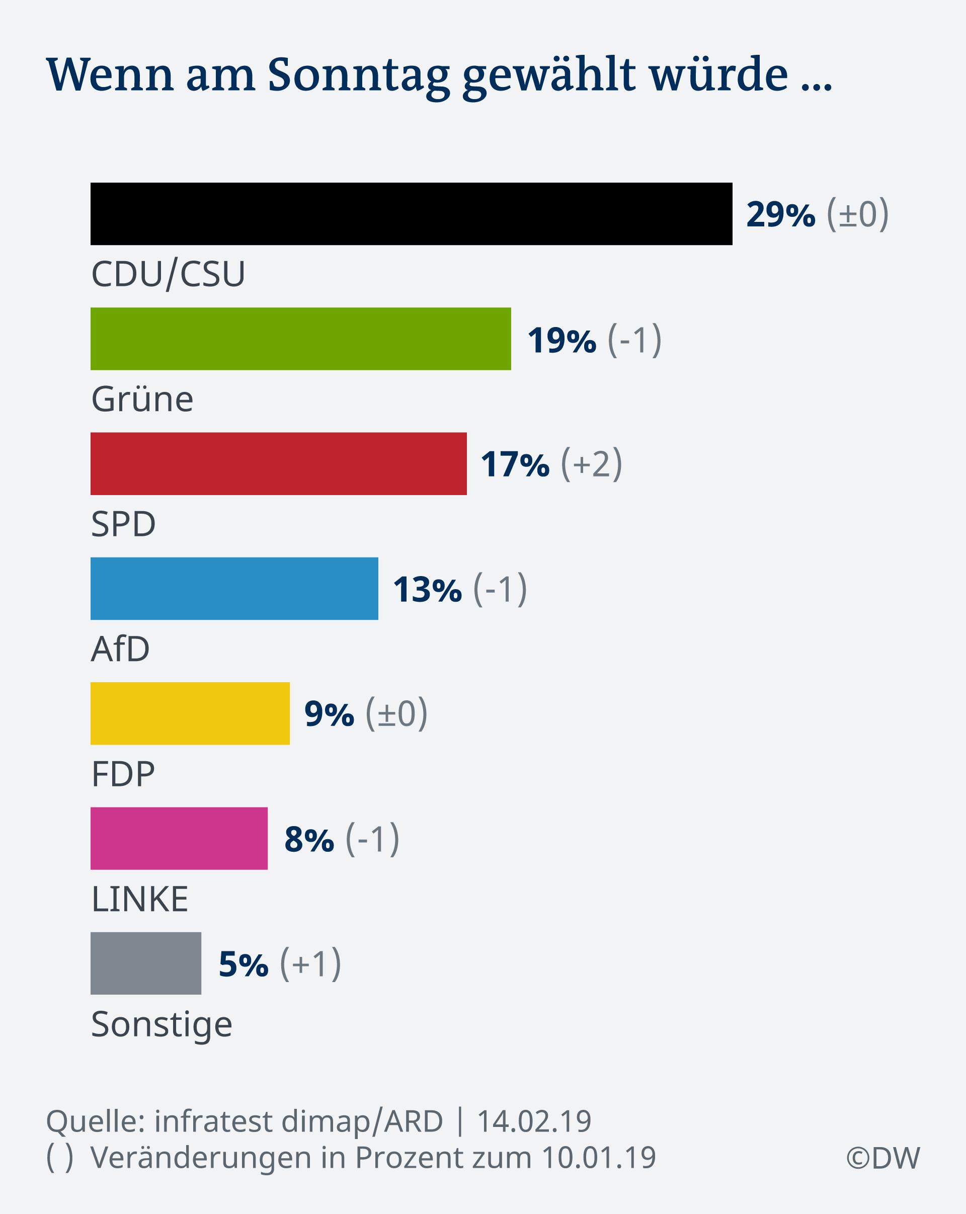 Infografik Deutschland Trend Sonntagsfrage DE