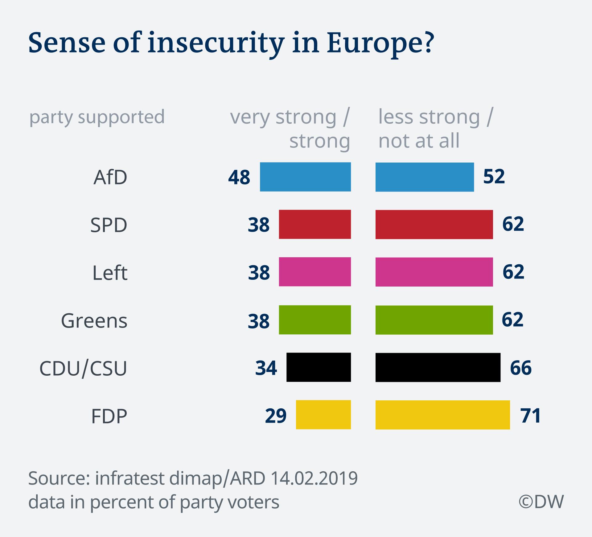 Infografik Deutschland Trend Bedrohung EU EN