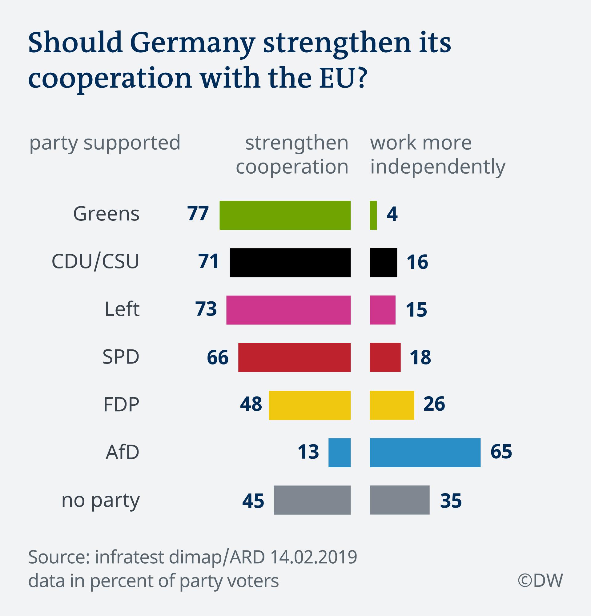 Infografik Deutschland Trend Zusammenarbeit EU EN