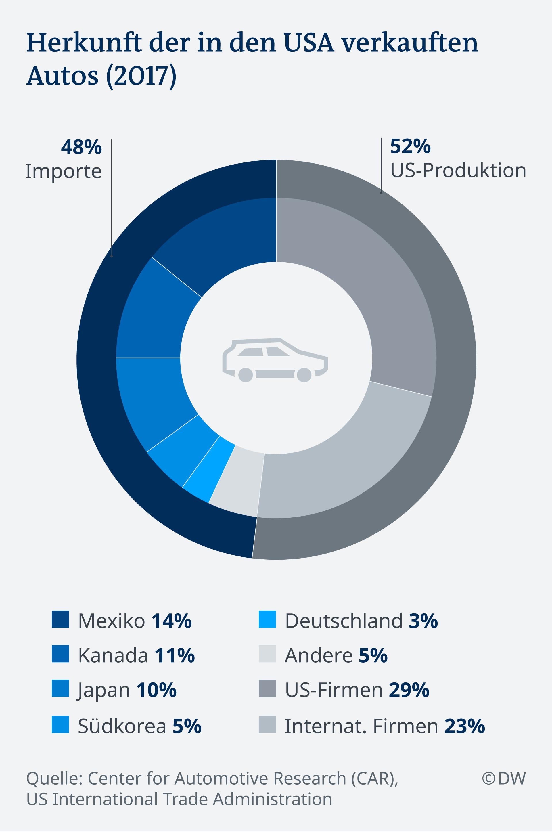 Infografik Herkunft der in den USA verkauften Autos (2017) DE