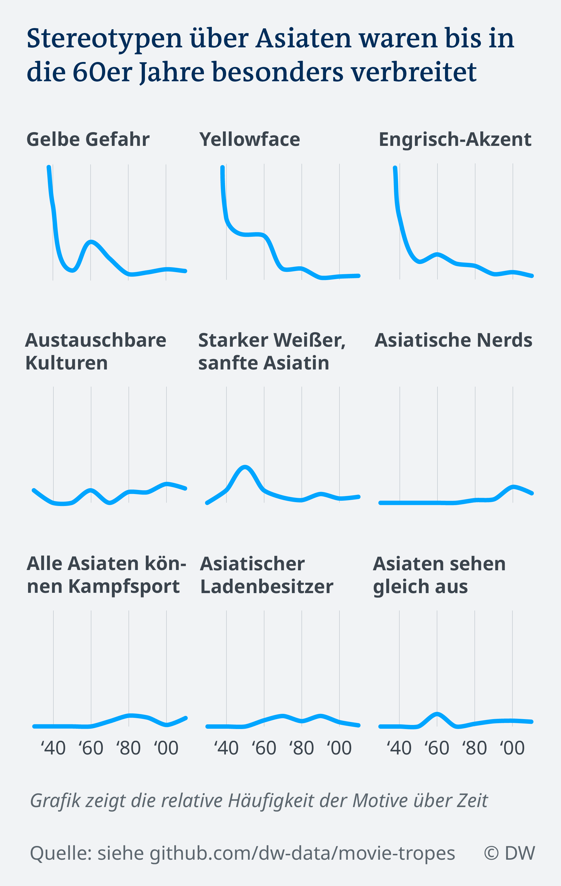Datenvisualisierung Hollywood FIlme Stereotypen