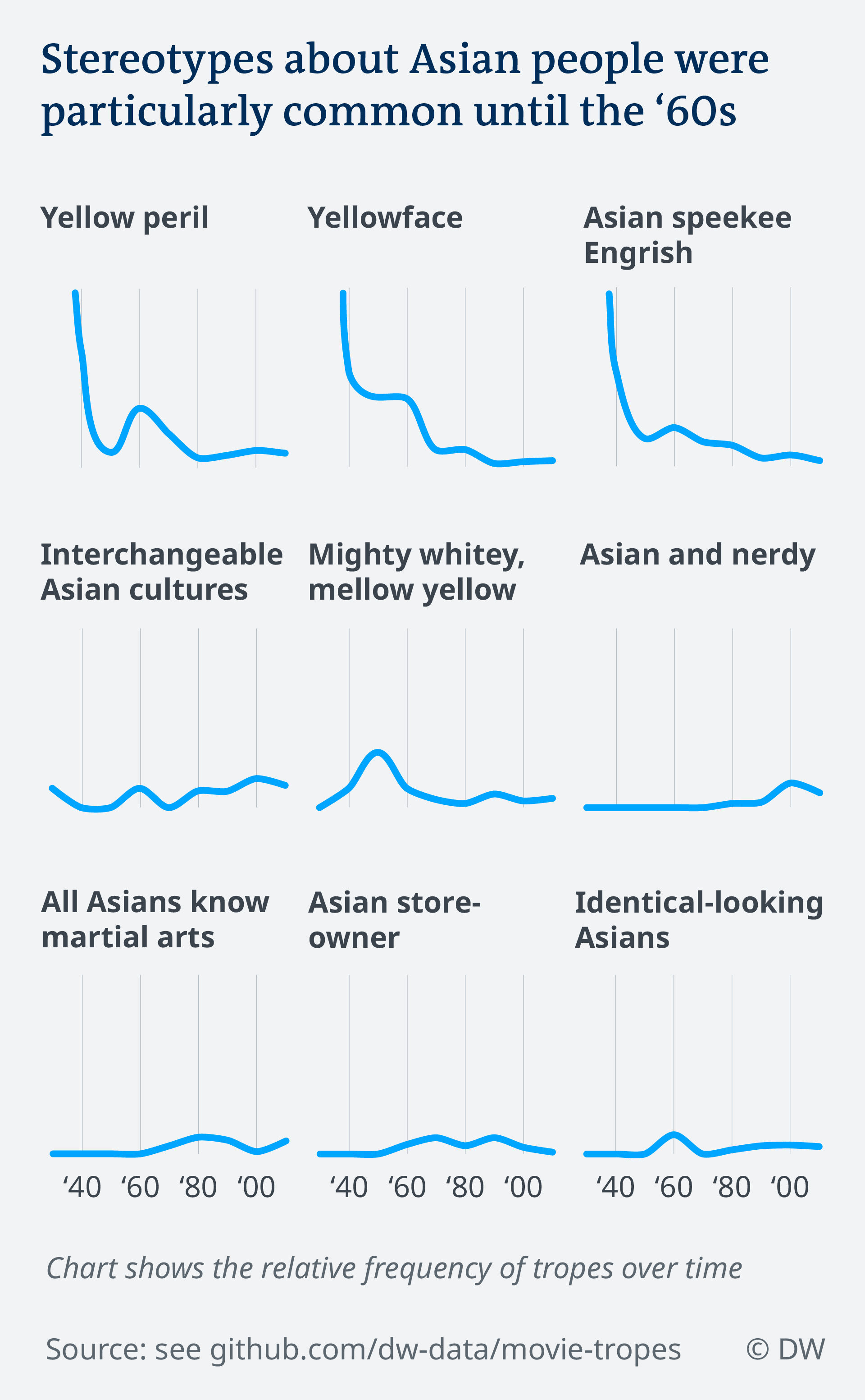 Data visualization Hollywood movie stereotypes